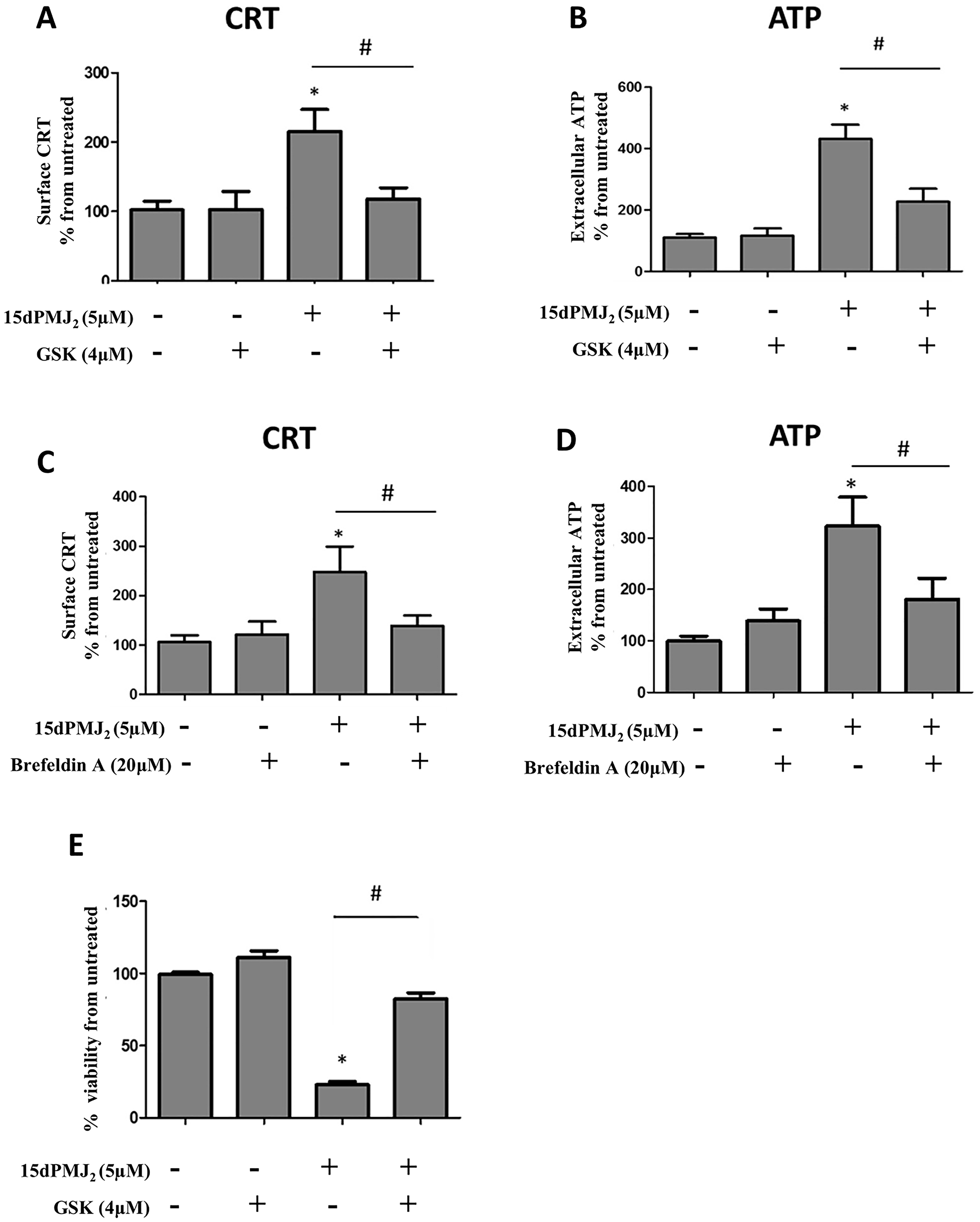 ER stress is required for 15dPMJ2-induced DAMP expression.