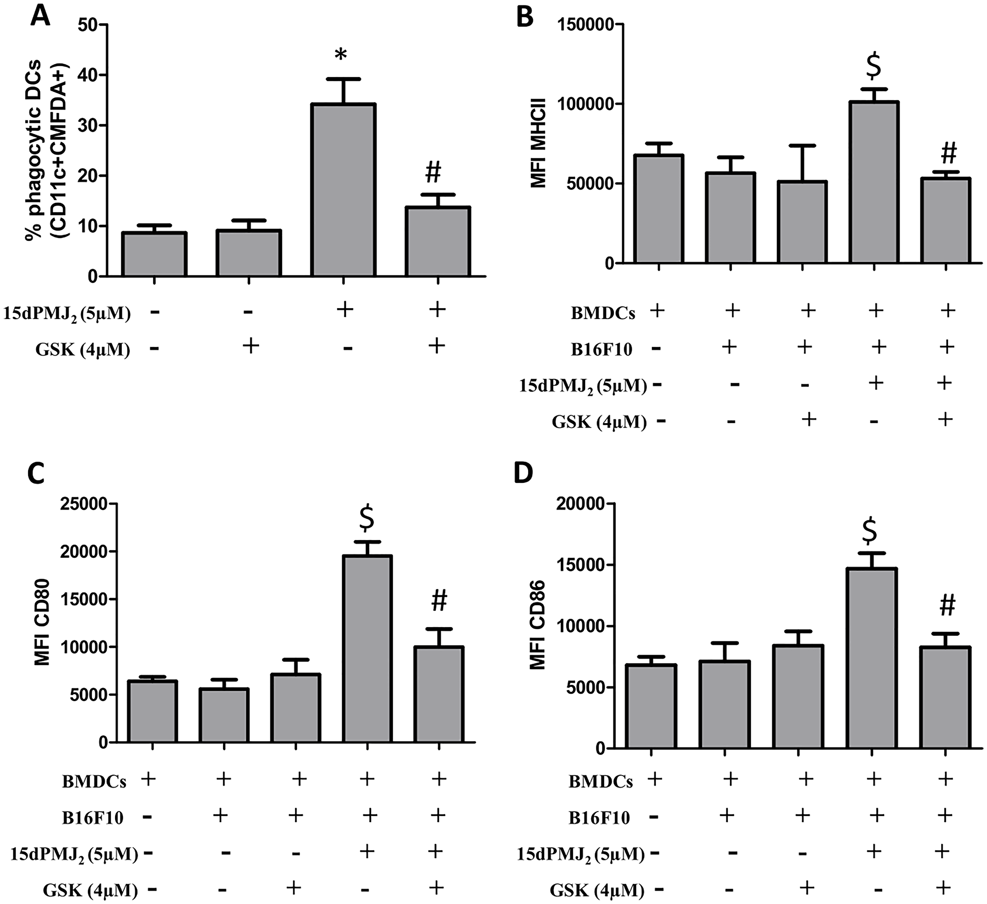 ER stress is essential for DC activation by 15dPMJ2-treated tumorigenic melanocytes.