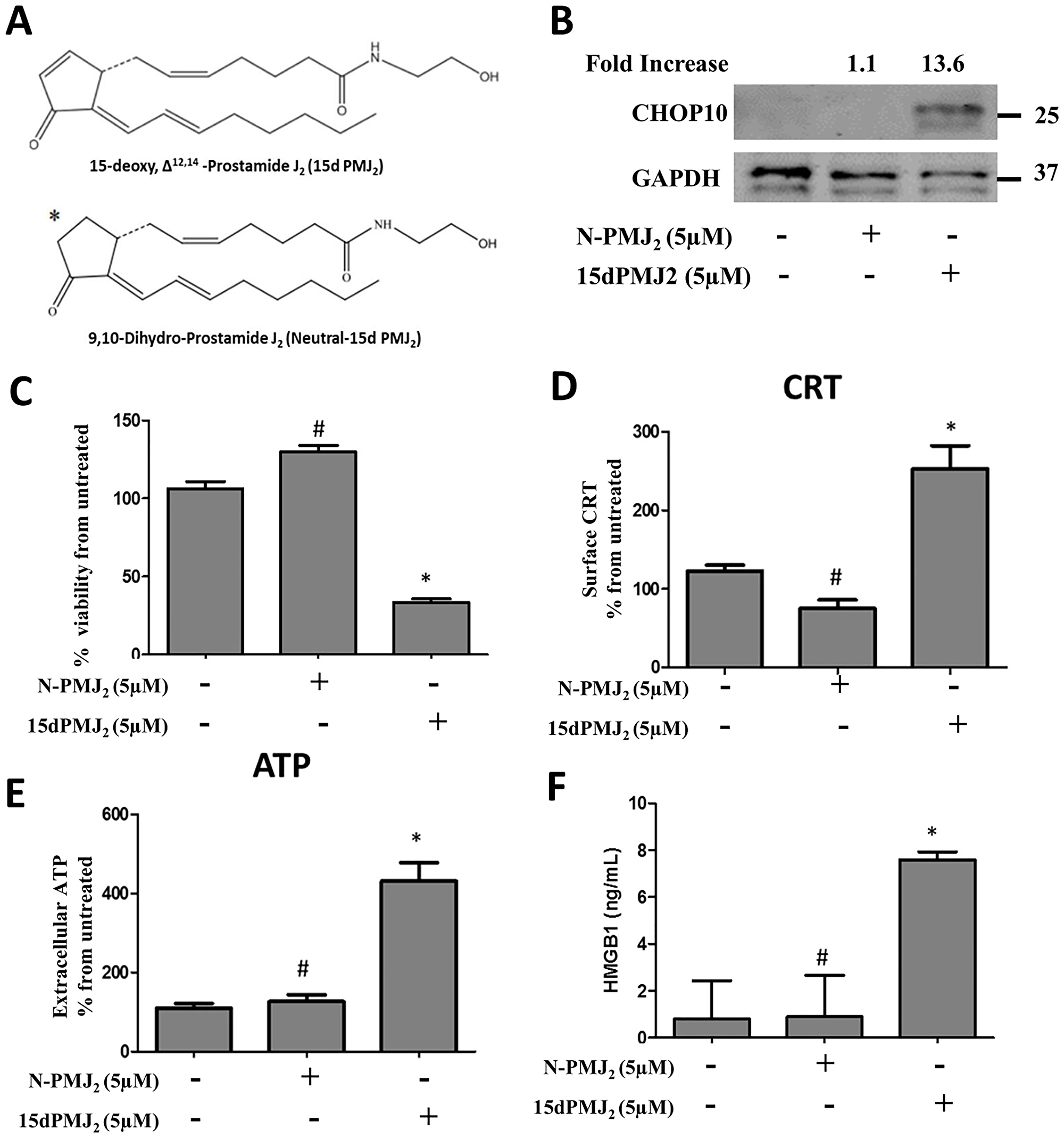The α,β-unsaturated carbonyl moiety in 15dPMJ2 regulates DAMP activation.