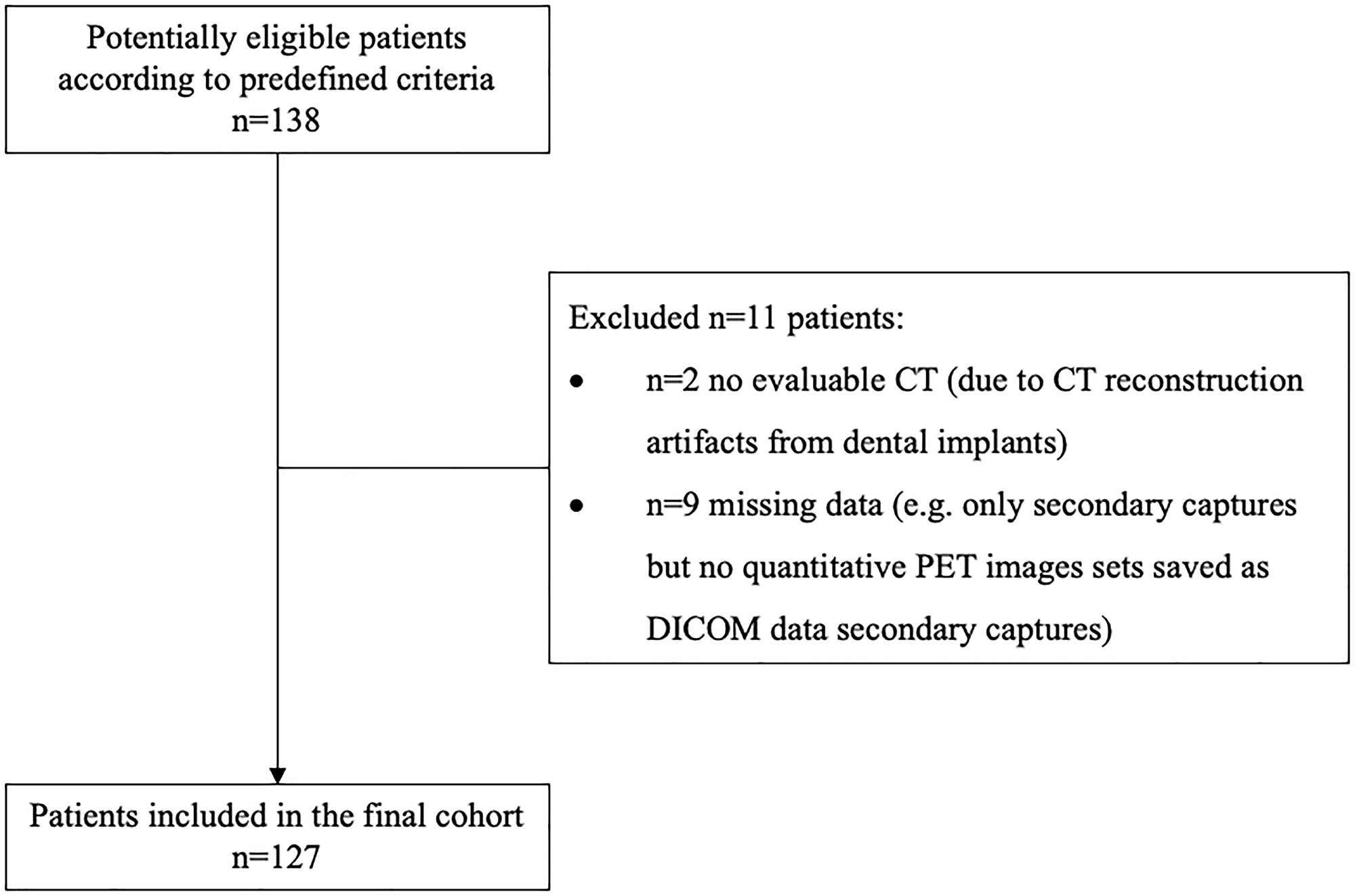 STARD (Standards for Reporting of Diagnostic Accuracy Studies) flow diagram.