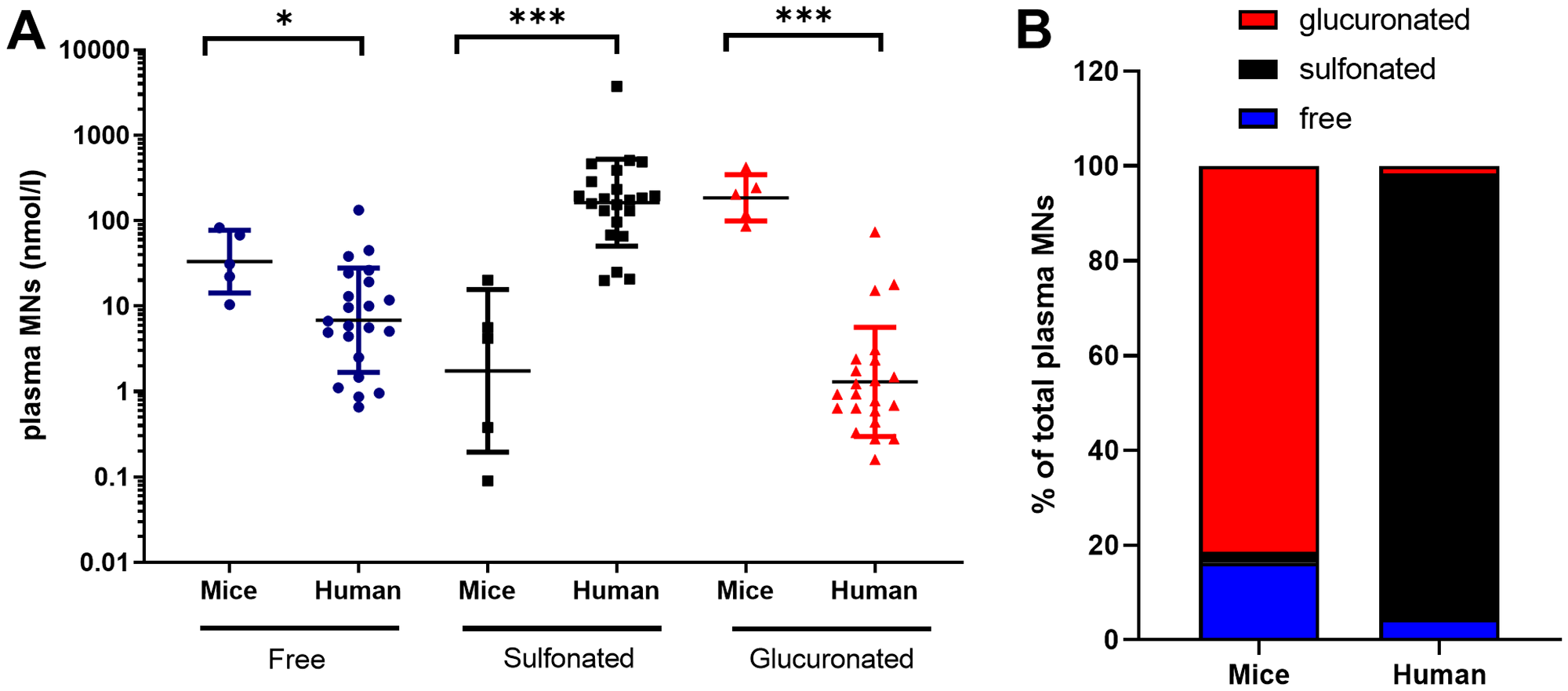 Free, sulfonated and glucuronidated forms of MNs (MT+NMN+MN) in plasma of mice with NB-PDX (n = 5) and NB patients (n = 22).