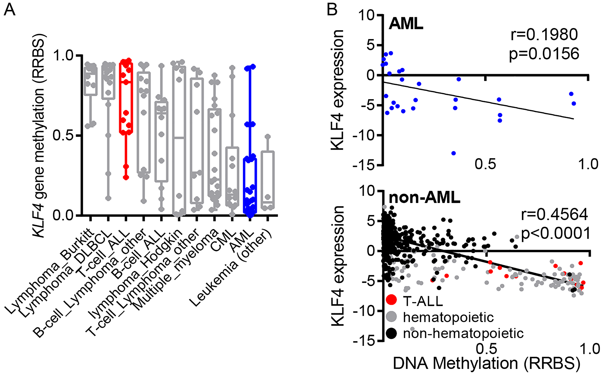 Regulation of KLF4 expression in leukemic cell lines.