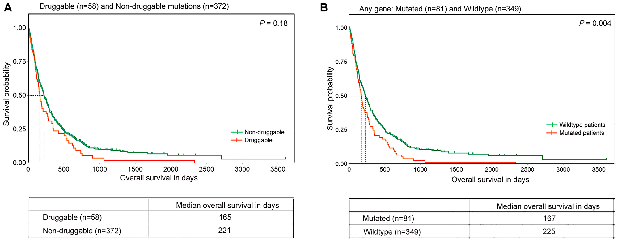 Overall survival in lung squamous tumors with distinct gene alterations.
