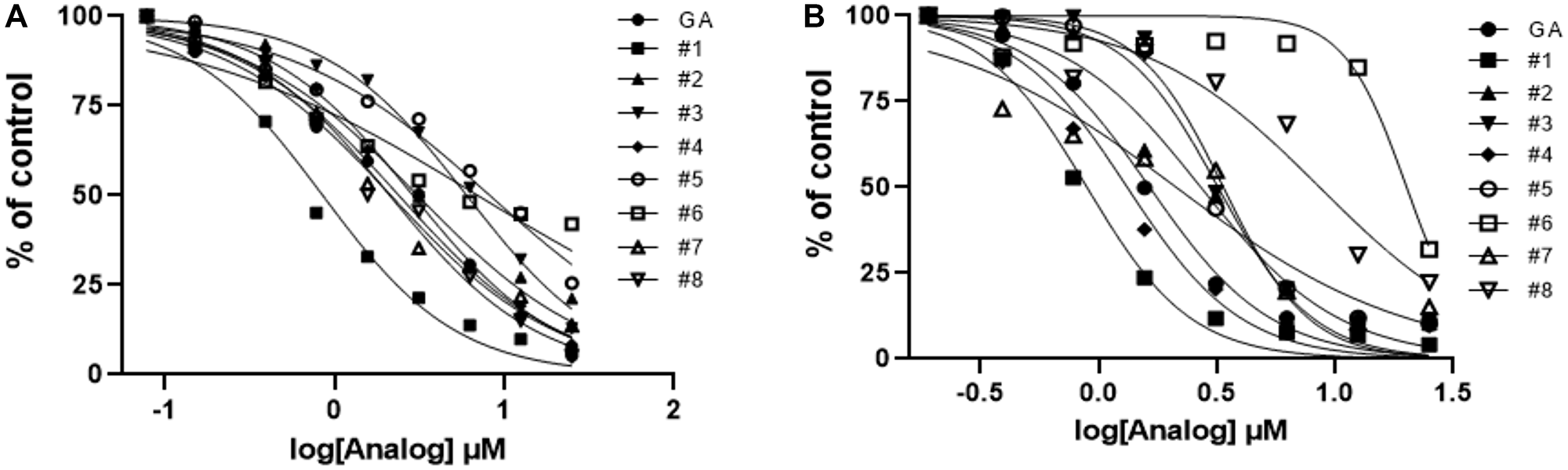 Activity profiles of analogs of gambogic acid in vitro (AlphaScreen) and in vivo (HPV+ cell line assays).