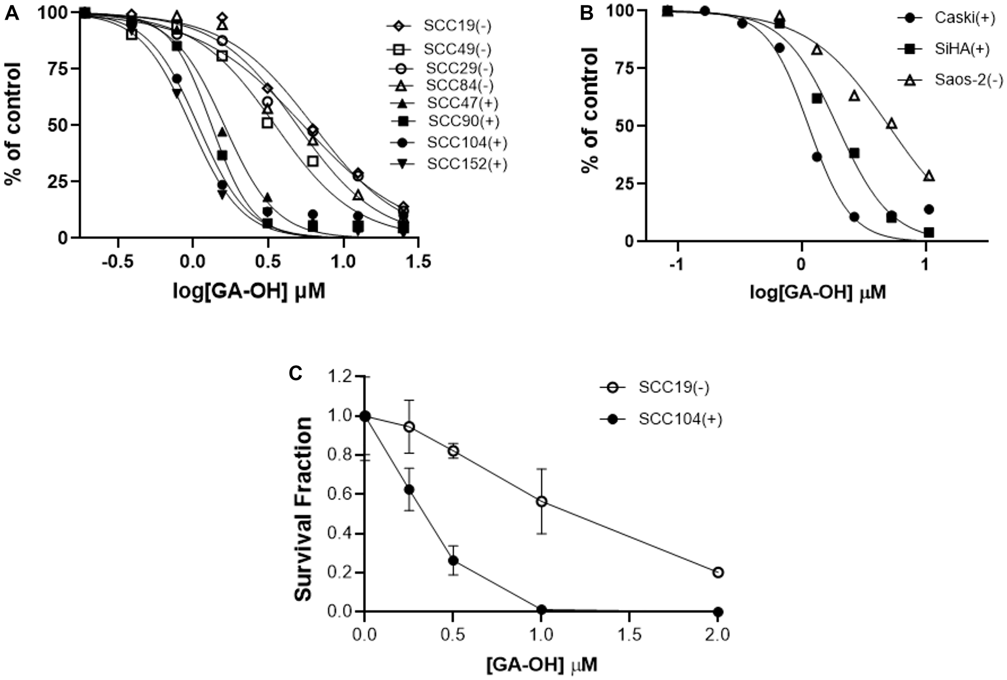 HPV+ cell lines display higher sensitivity to GA-OH-mediated growth inhibition than do HPV- cell lines.