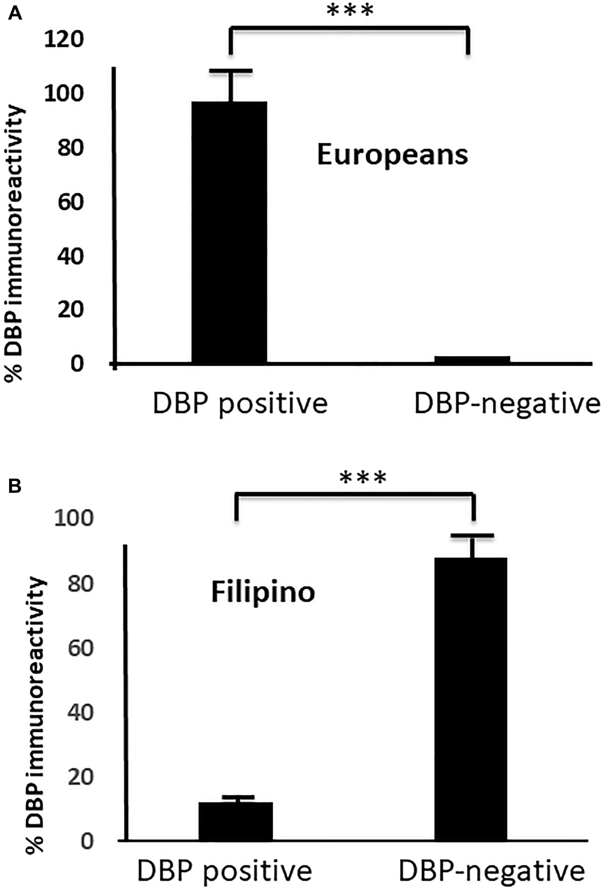 Differential DBP expression in FATC versus EATC.