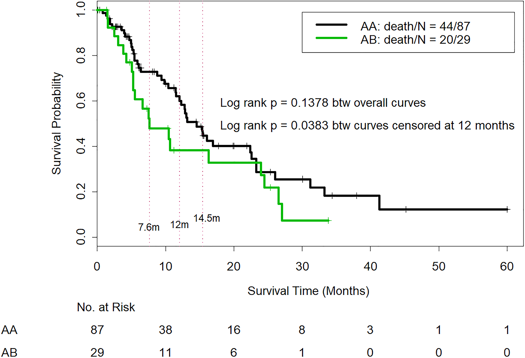 Comparison of overall survival in CTP class A patients who were reclassified as IGF/CTP-A (AA) and or IGF/CTP-B (AB).
