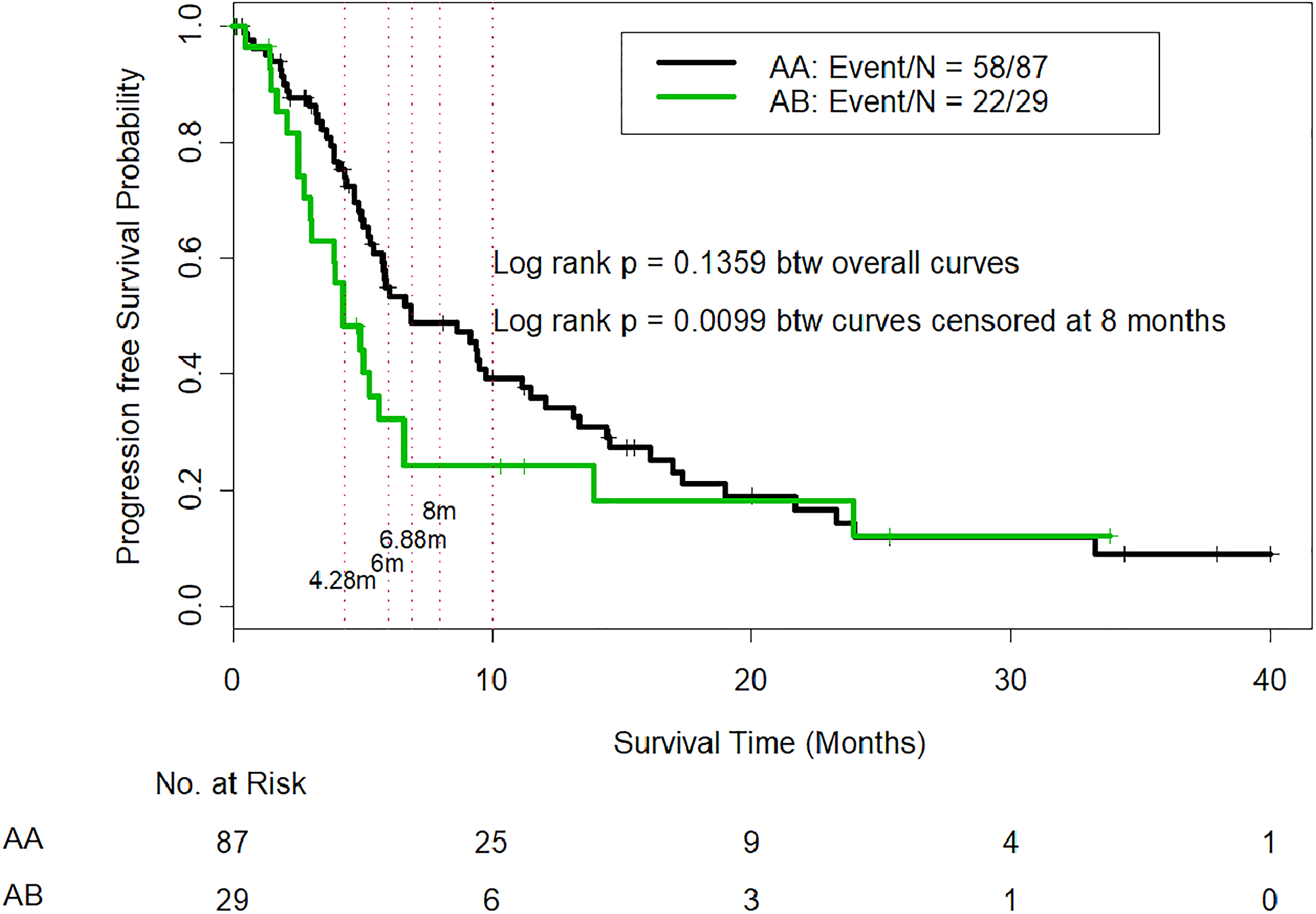 Comparison of progression-free survival in CTP class A patients who were reclassified as IGF/CTP-A (AA) and or IGF/CTP-B (AB).