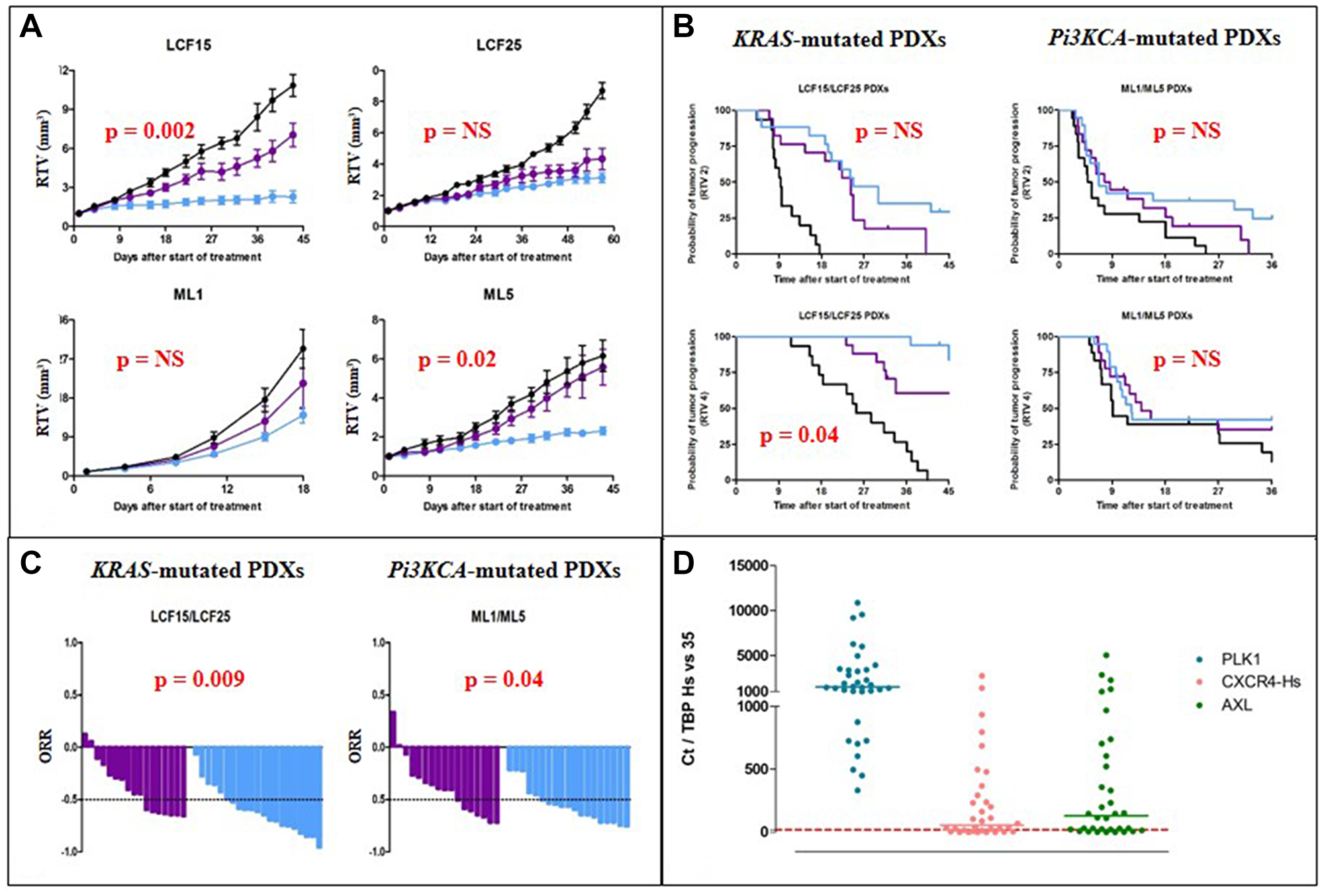 In vivo efficacy of Pi3K-targeted therapies in NSCLC PDXs.