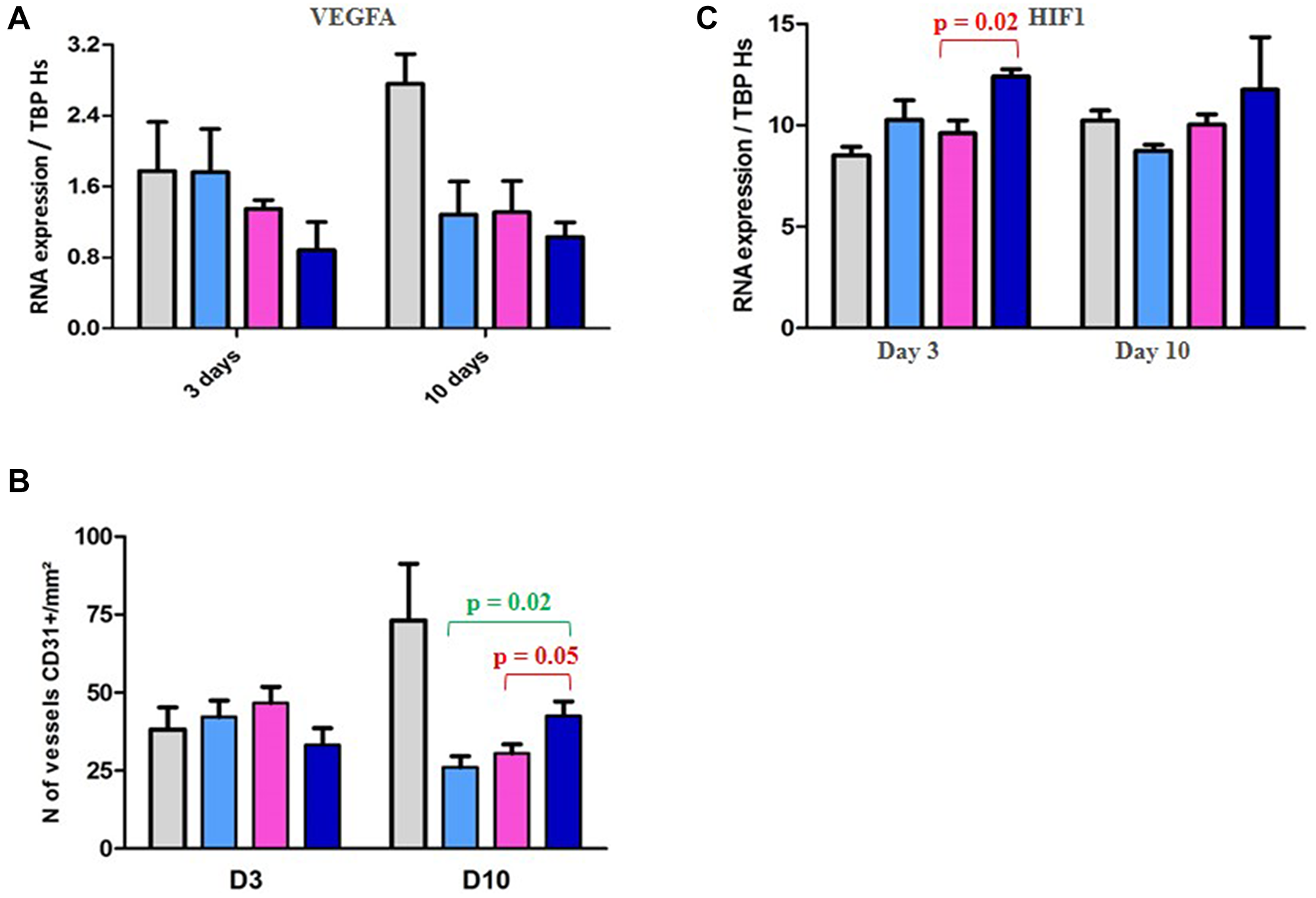 PD study in ML1 PDX and vascularization/HIF1 expression.
