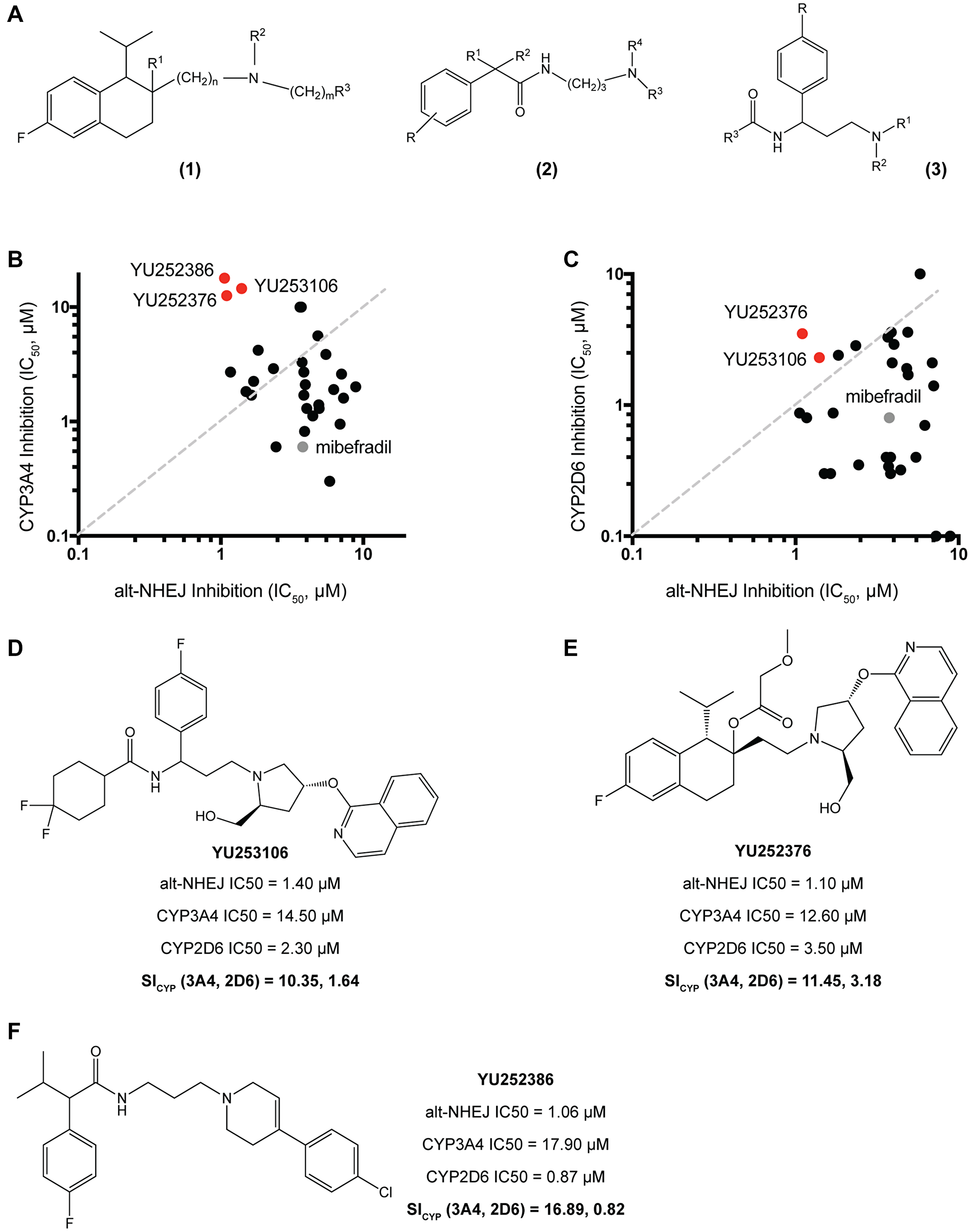 Synthesis and validation of mibefradil analogues with reduced CYP3A4 and CYP2D6 activity.