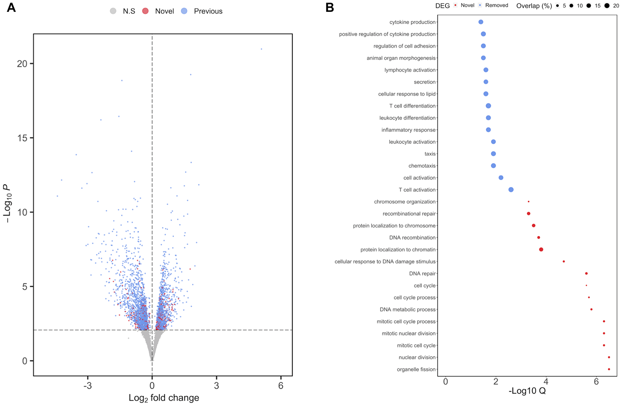 Differential expression analysis of MSI status in TCGA-COAD following adjustment for cell composition.