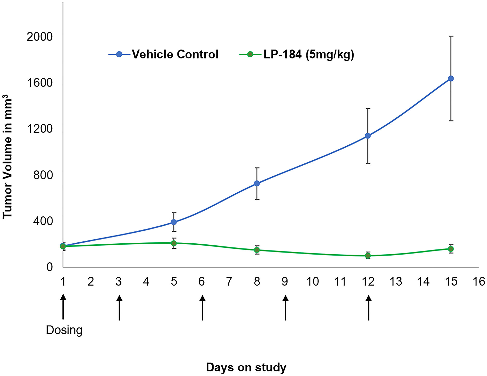 Activity of LP-184 in the H460 nude mouse xenograft model.