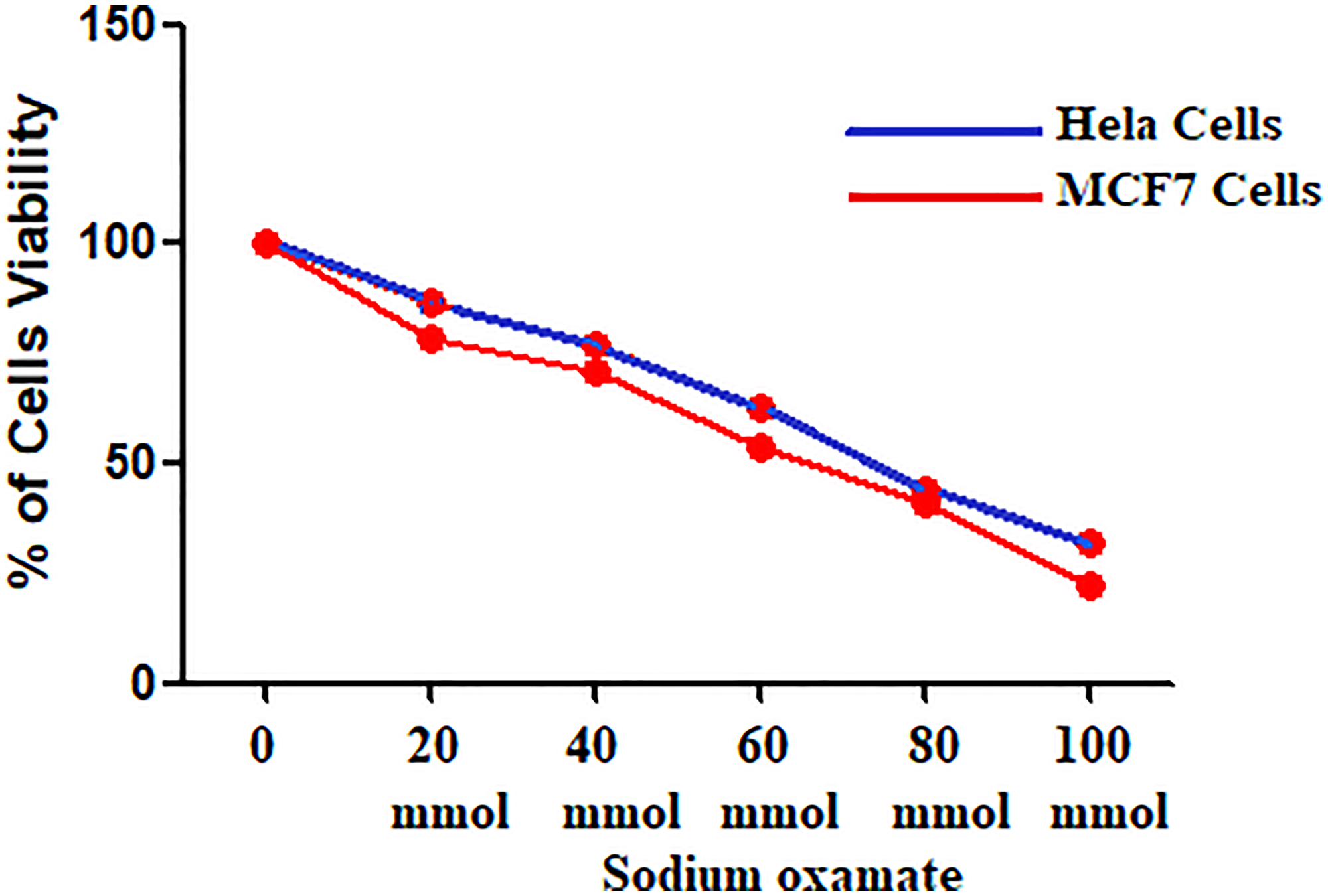 HeLa and MCF-7 Cell viability at different concentrations of sodium oxamate.