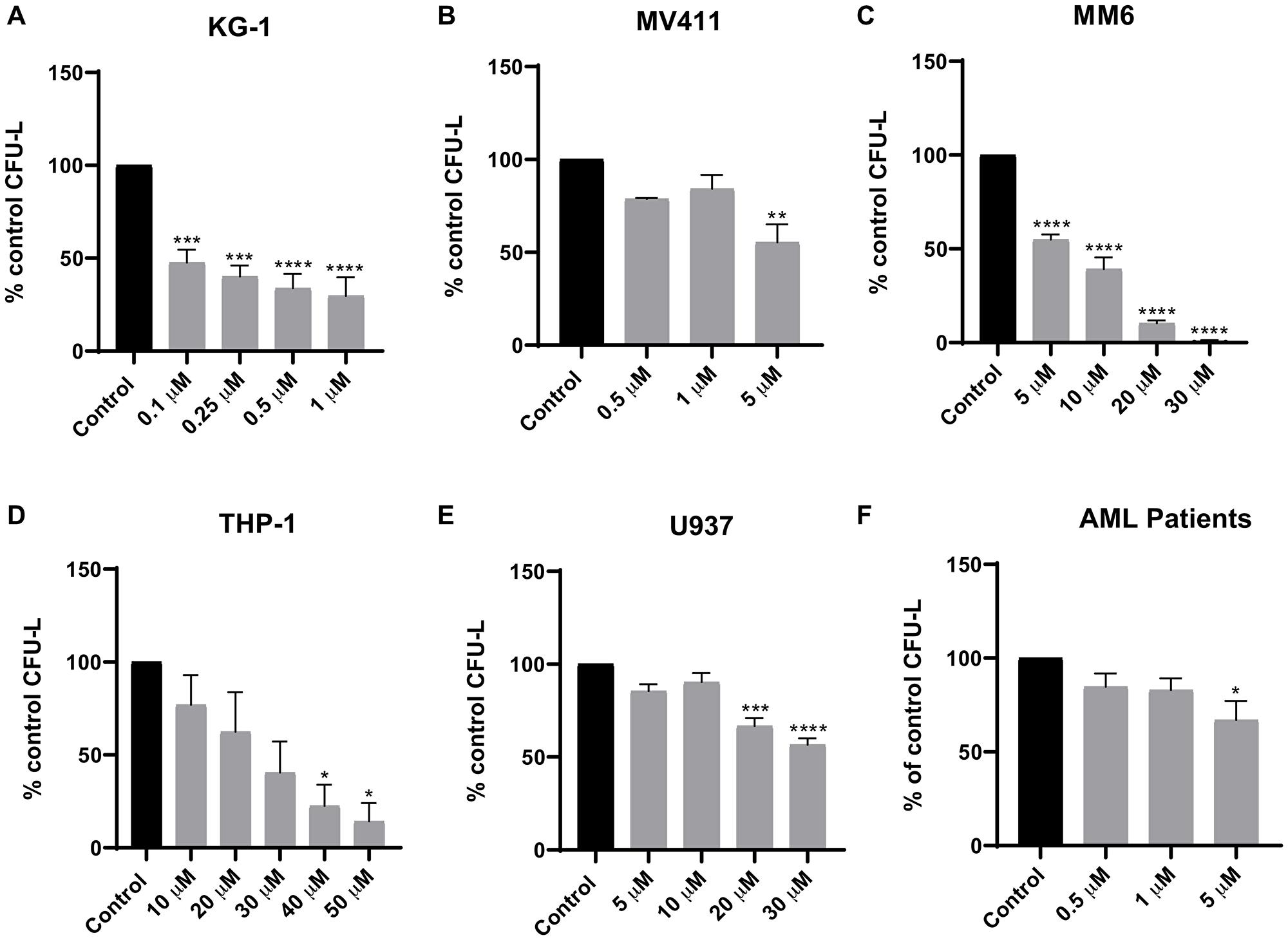 Tomivosertib suppresses growth of AML leukemic progenitors.