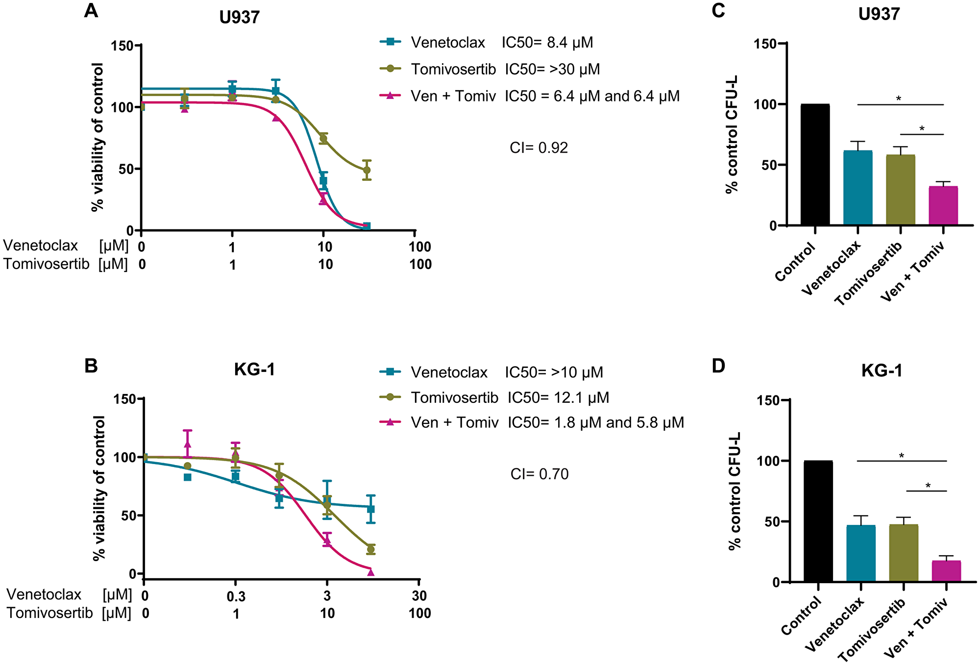 Tomivosertib synergizes with Venetoclax and enhances its anti-leukemic effects in vitro.