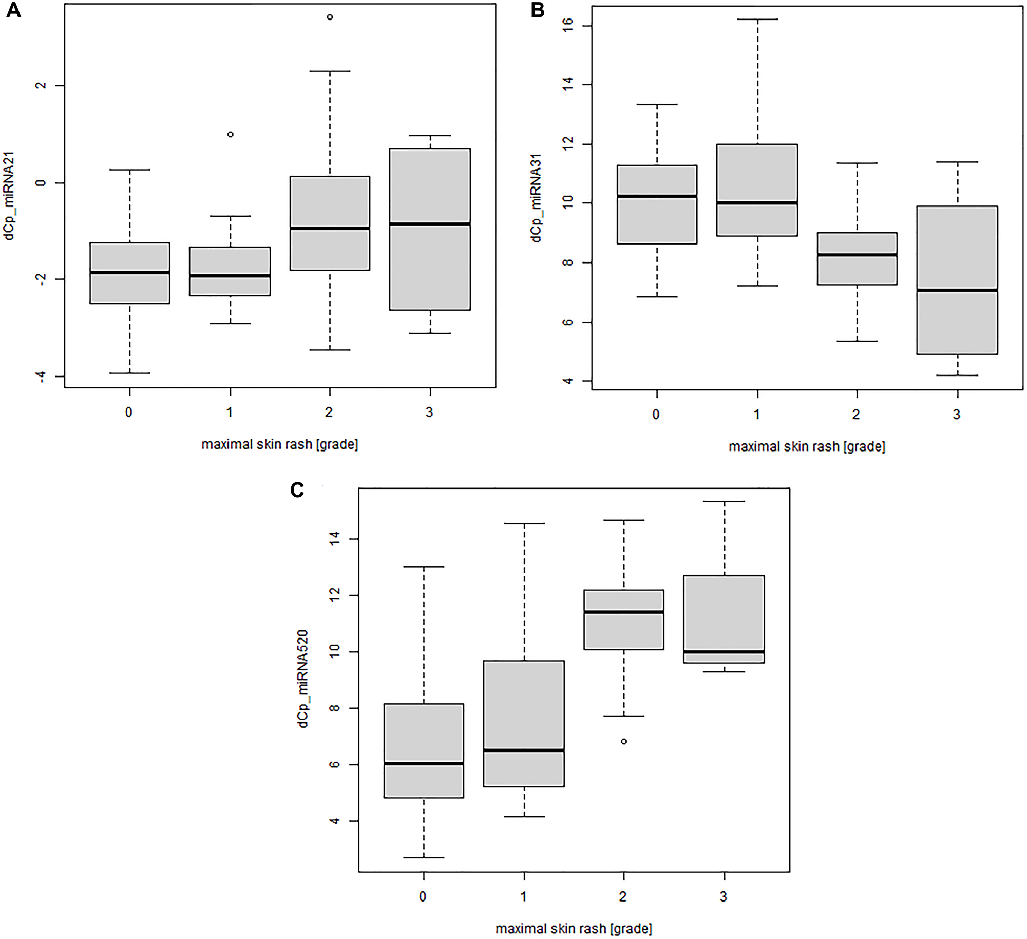Significant correlation between miRNA serum concentration and severity of the skin rash for patients treated with monoclonal antibody EGFRIs.