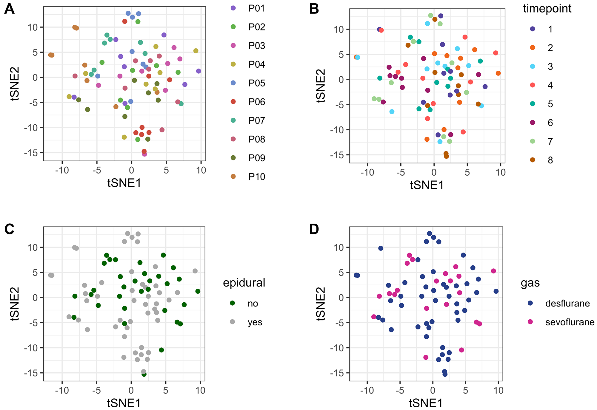 tSNE plot for unsupervised comparison of the metabolome.