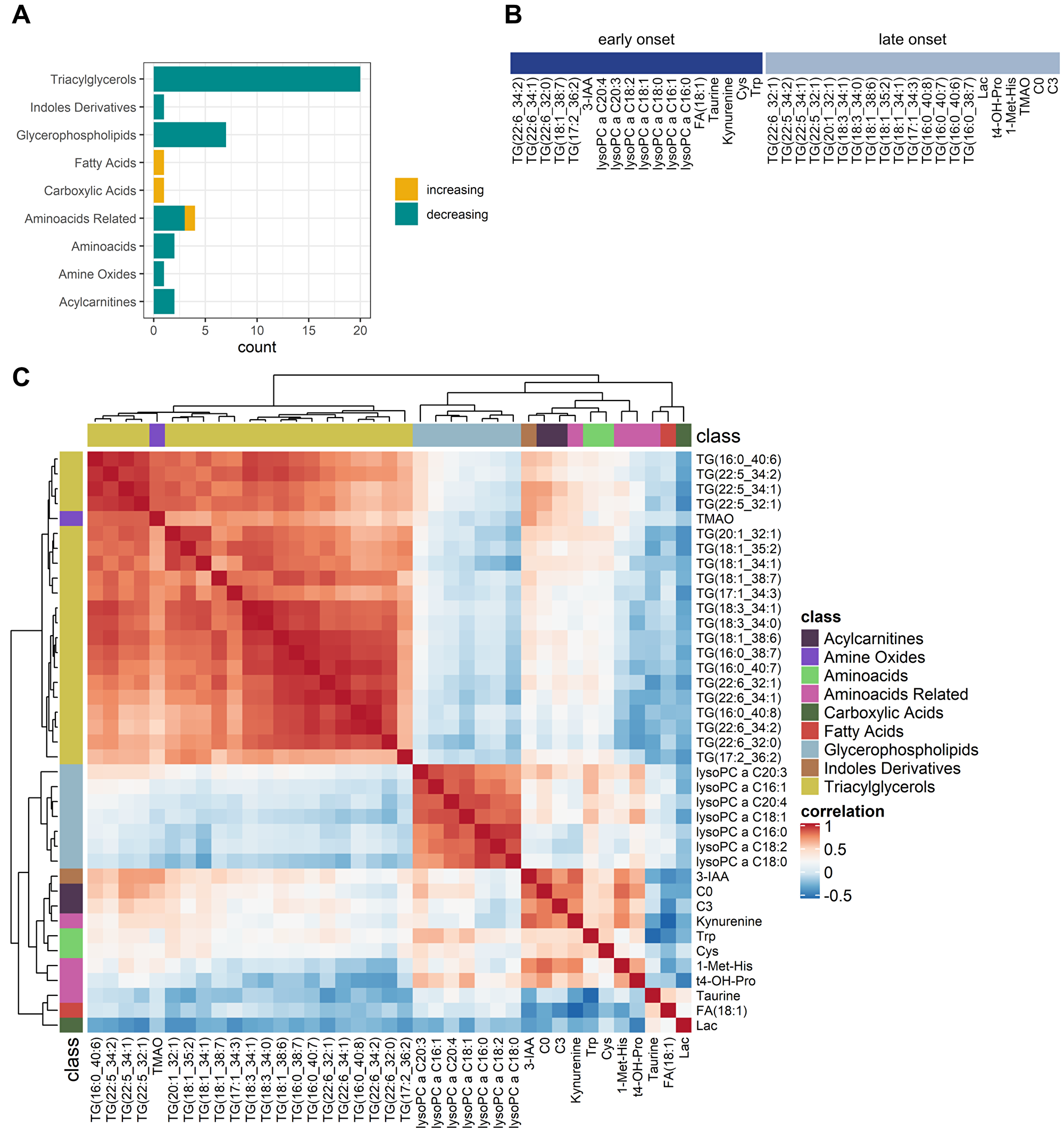 Comparative analysis of perioperative changes in the metabolome.