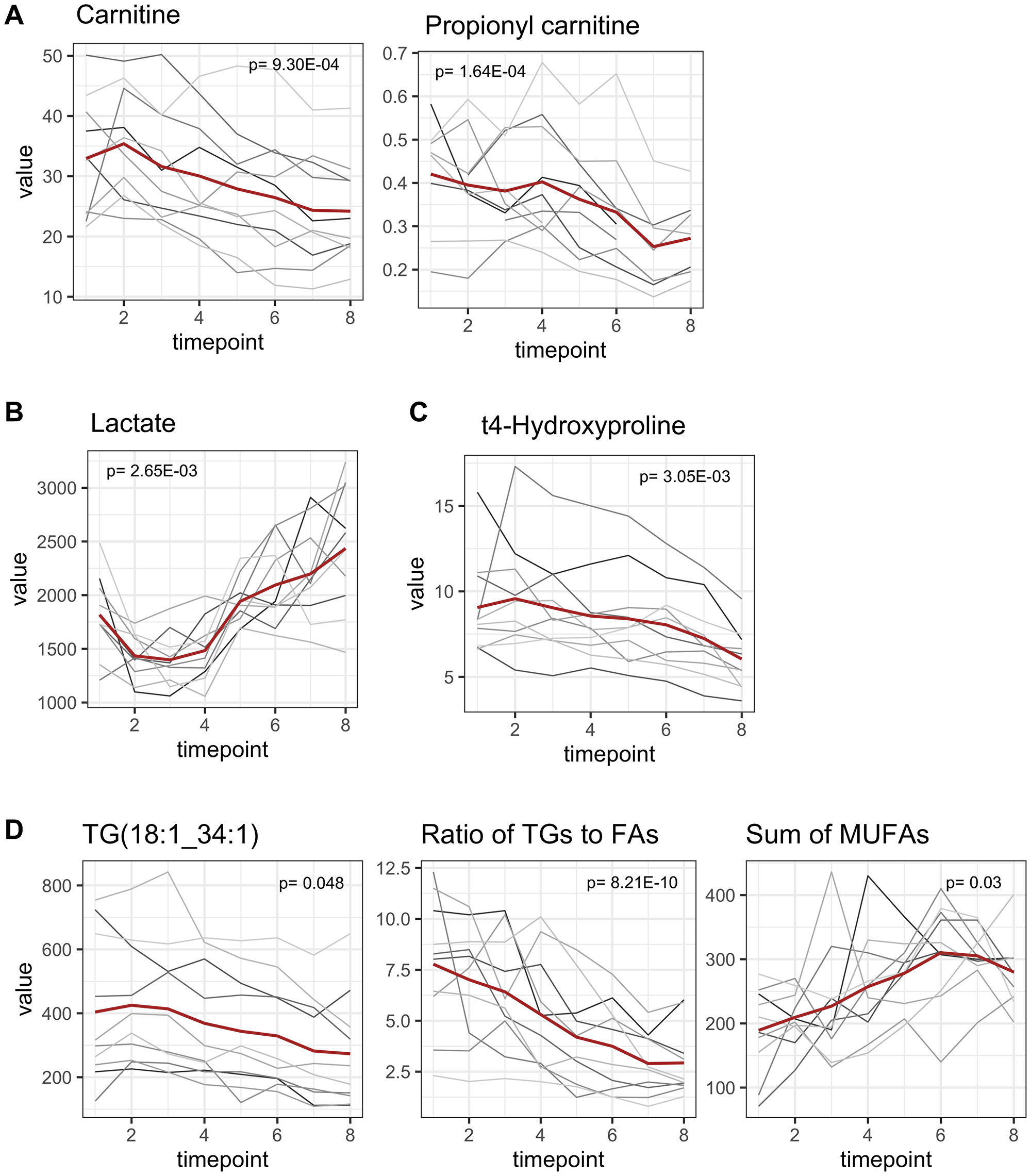Late onset metabolomic changes.