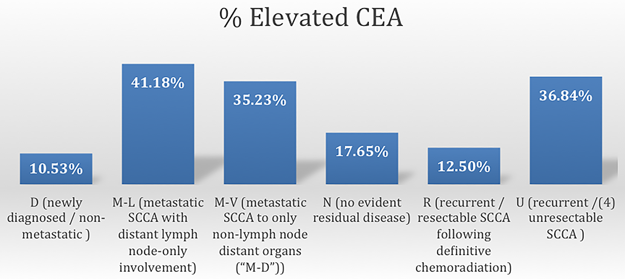 Frequency of elevated CEA according to disease status of SCCA.