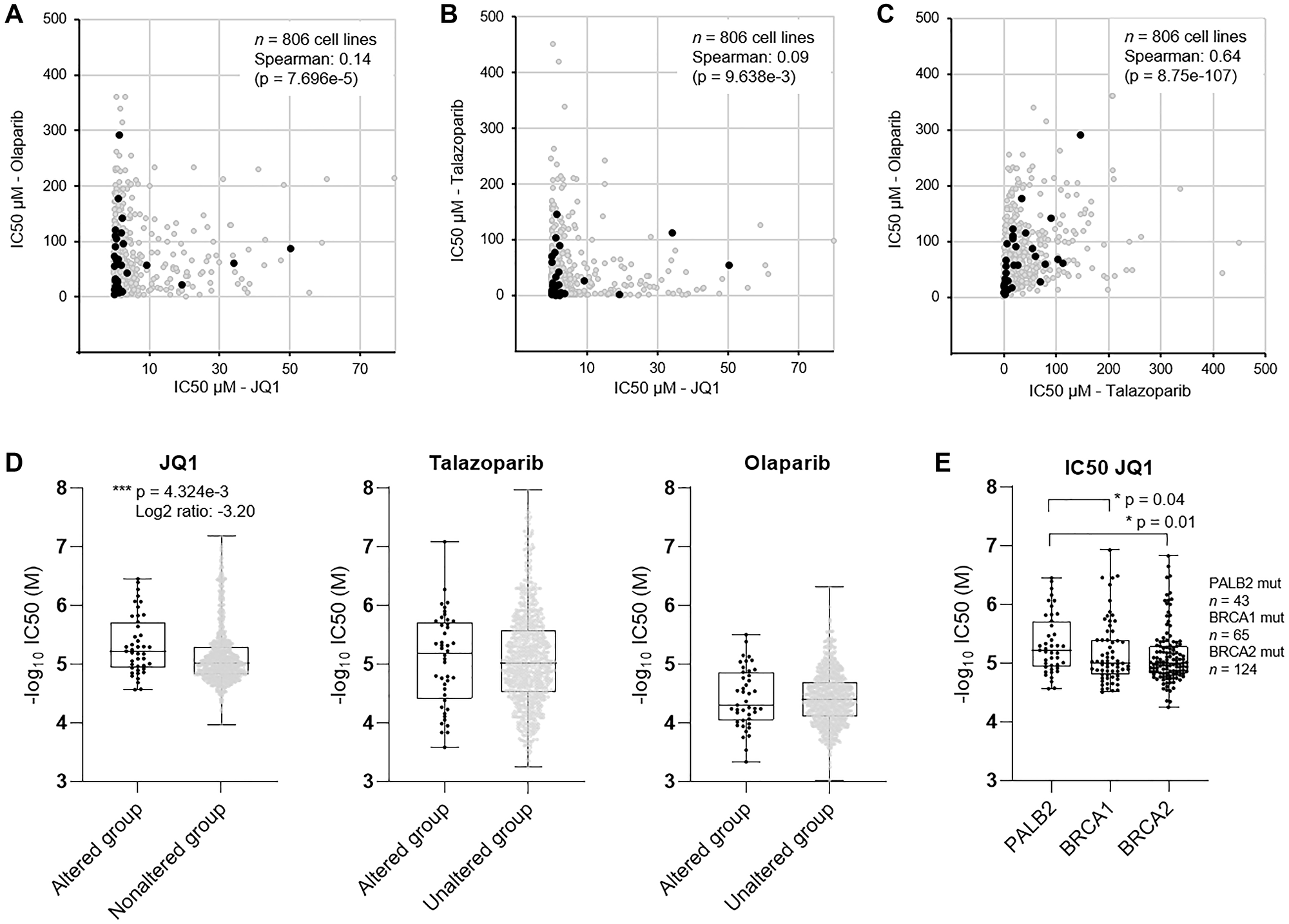 Evaluation of efficacy of PARPi and BETi in established human cancer cell lines.