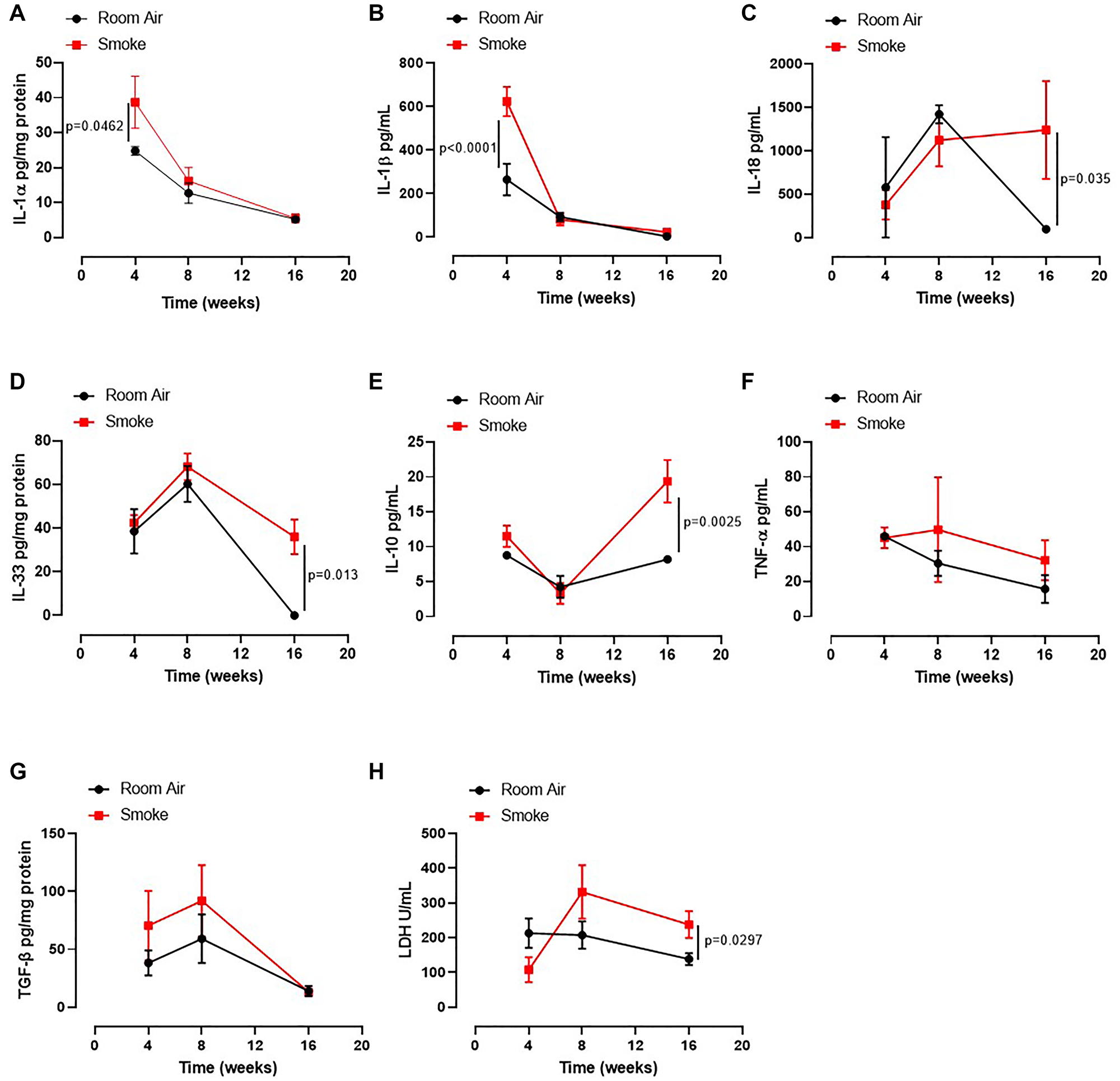 Lung of smoking mice were characterized by IL-1-like and immunosuppressive cytokines.