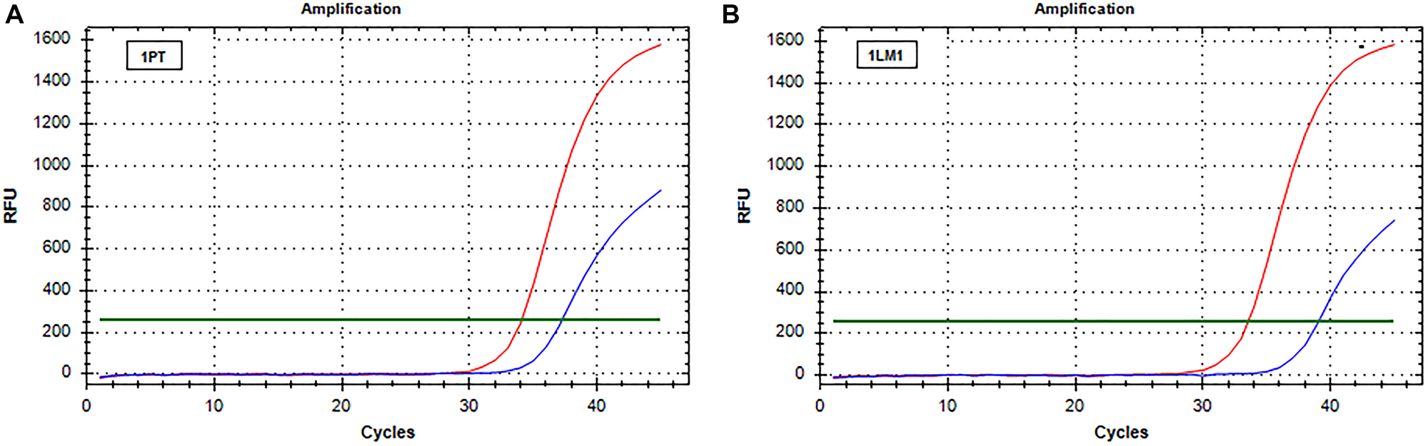 Real-time PCR (SensiScreen™) amplification curves of patient 1 (group 1).