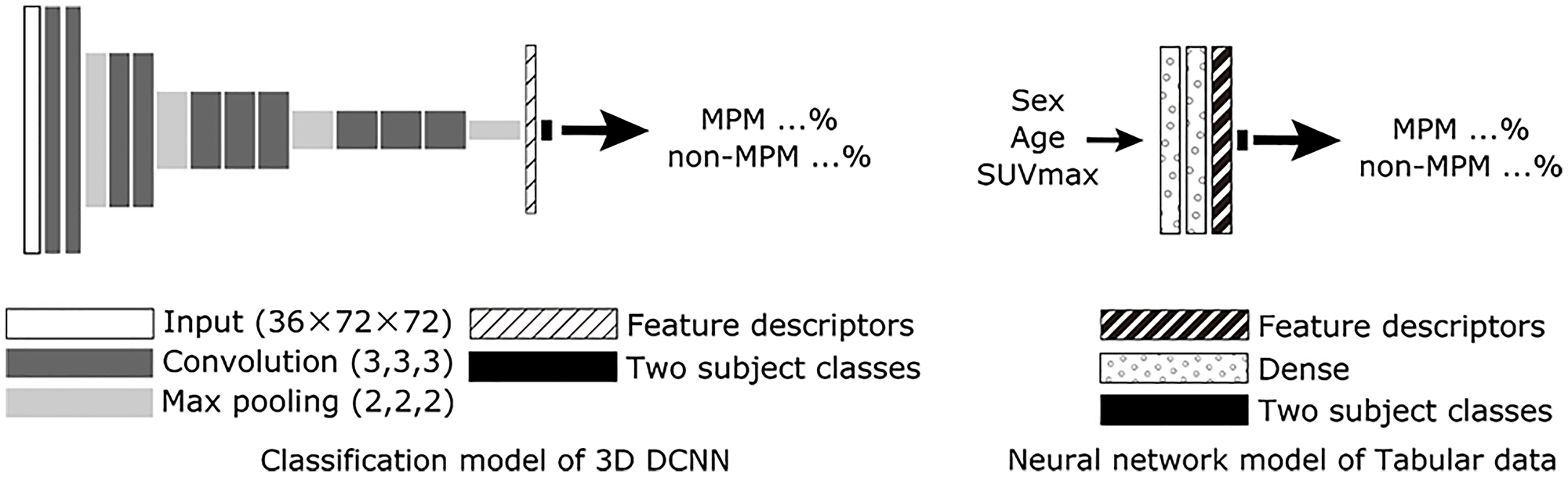 Scheme for proposed AI with PET/CT imaging alone (3D DCNN classification model, protocol A) and neural network model of table data.