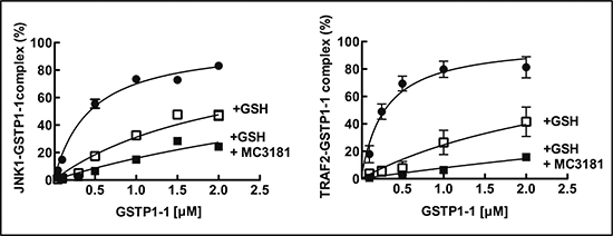 Effect of MC3181 on the Binding of GSTP1-1 to immobilized His-Tag JNK1α2 and TRAF2.