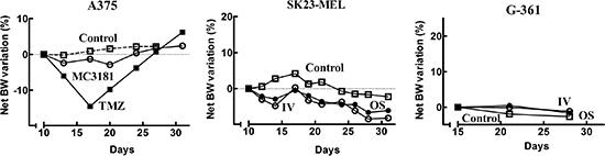 Net BW variation of mice bearing human tumor xenografts.