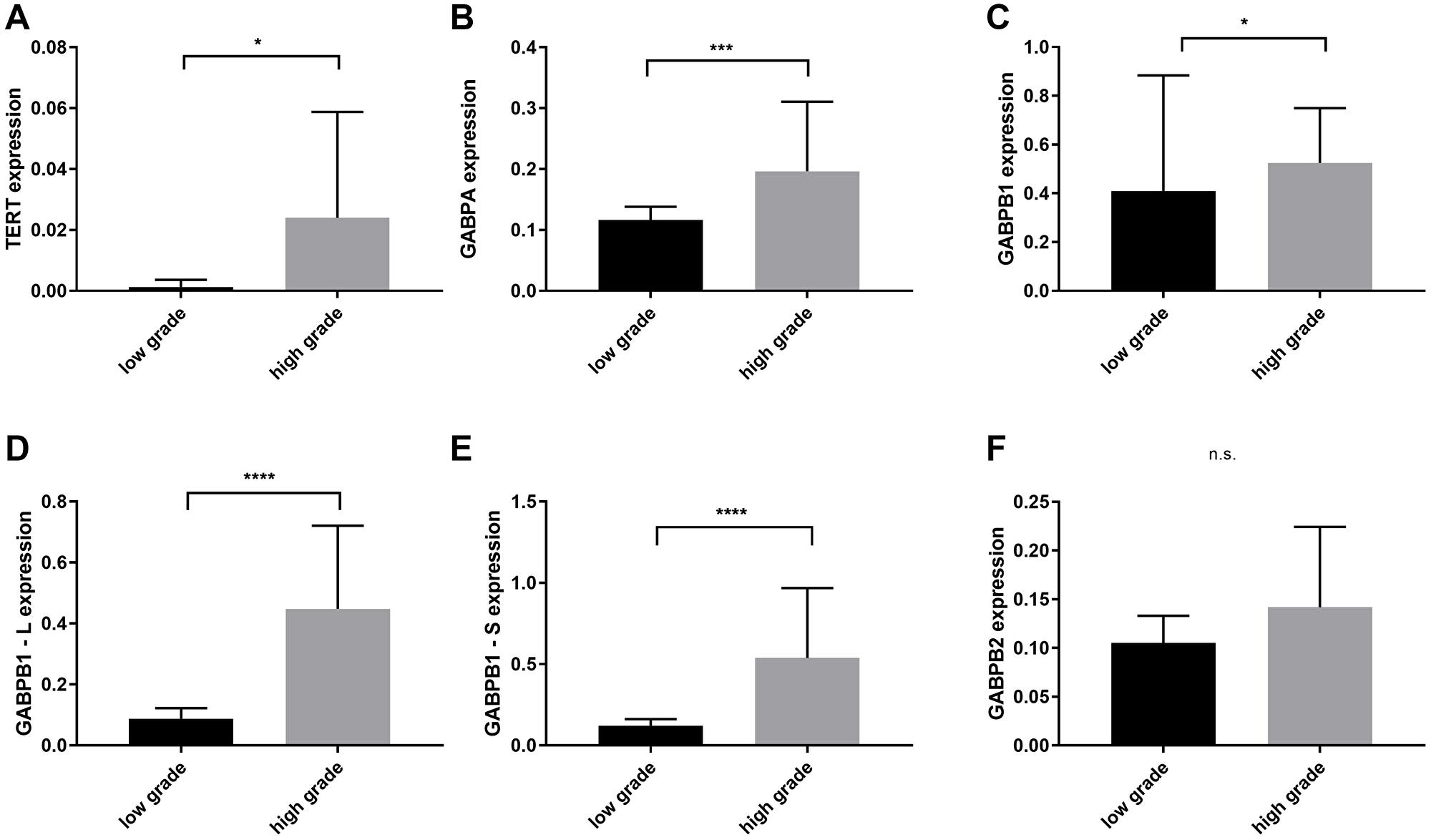 Comparison of TERT, GAPBA, GAPB1, GABPB1–L, GABPB1–S and GABPB2 mRNA expression levels between low grade (WHO II) and high grade gliomas (WHO III and secondary glioblastomas).