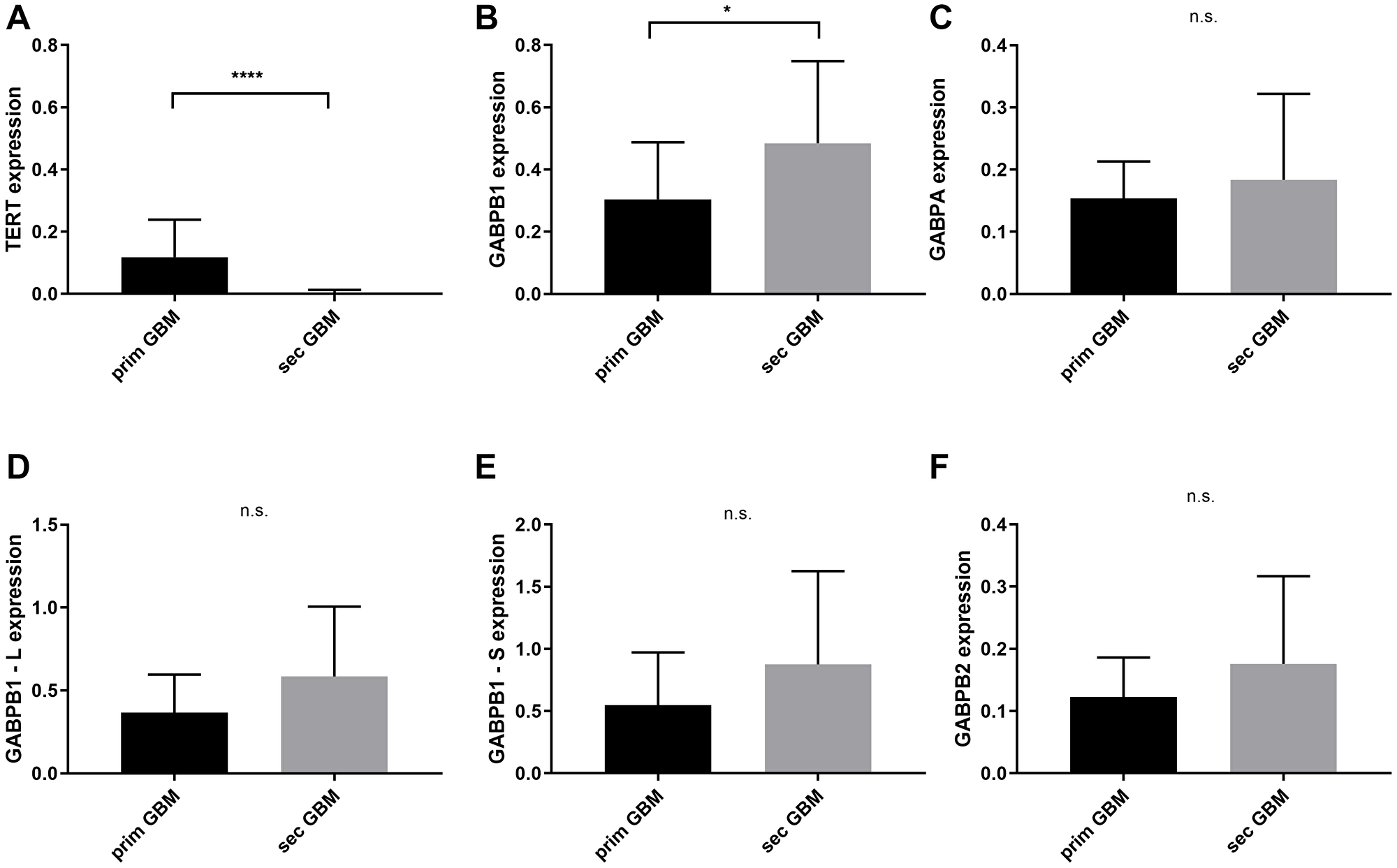 TERT and GABPA/B isoforms mRNA expressional status between primary and secondary glioblastomas with and without chemotherapy.