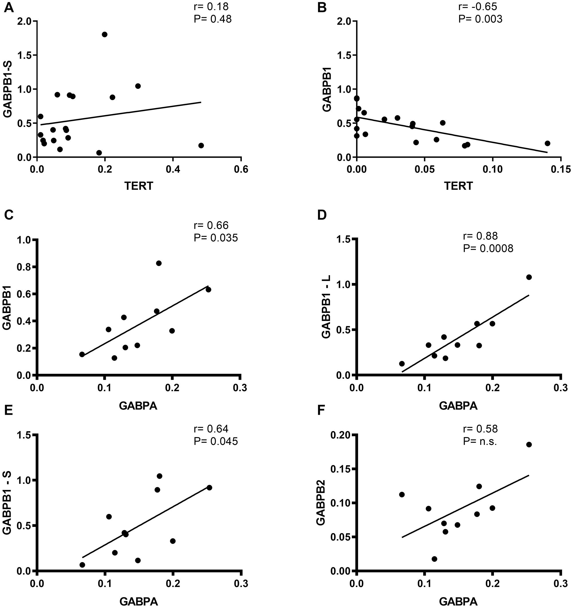 Correlation of TERT vs. GABPB1/-S and GABPB1, GABPB1-L, GABPB1-S and GABPB2 vs. GABPBA mRNA expression in gliomas.