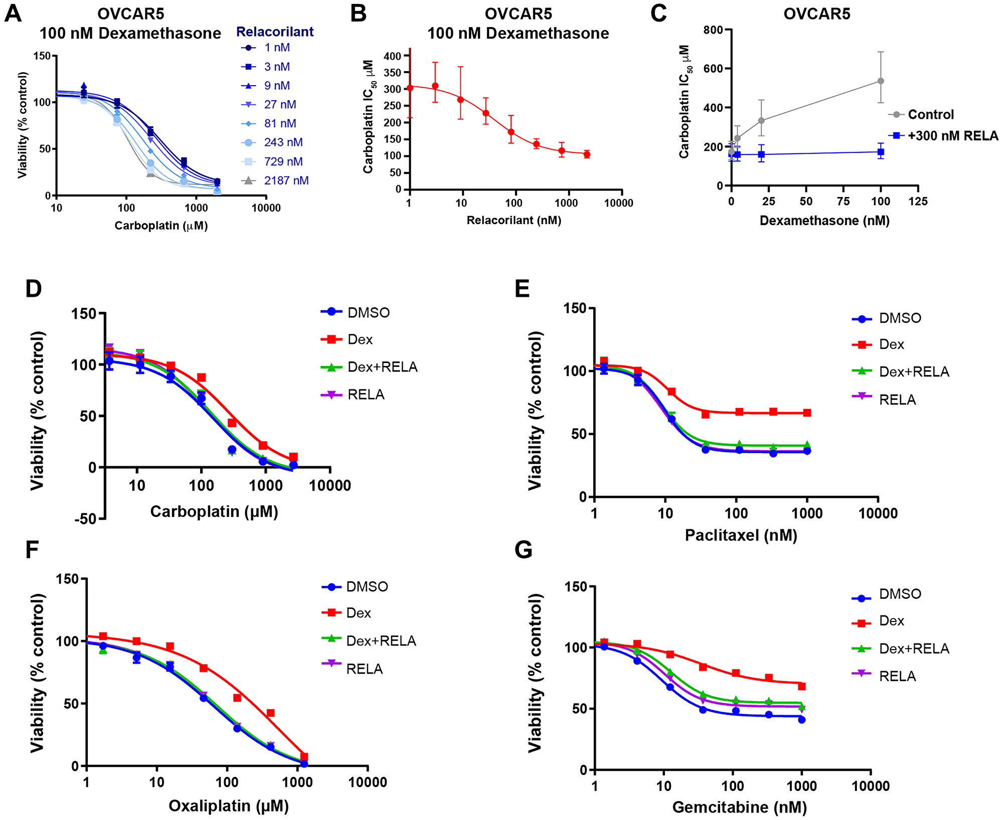 Potency and efficacy of cytotoxic agents are improved by relacorilant in OVCAR5 cells.