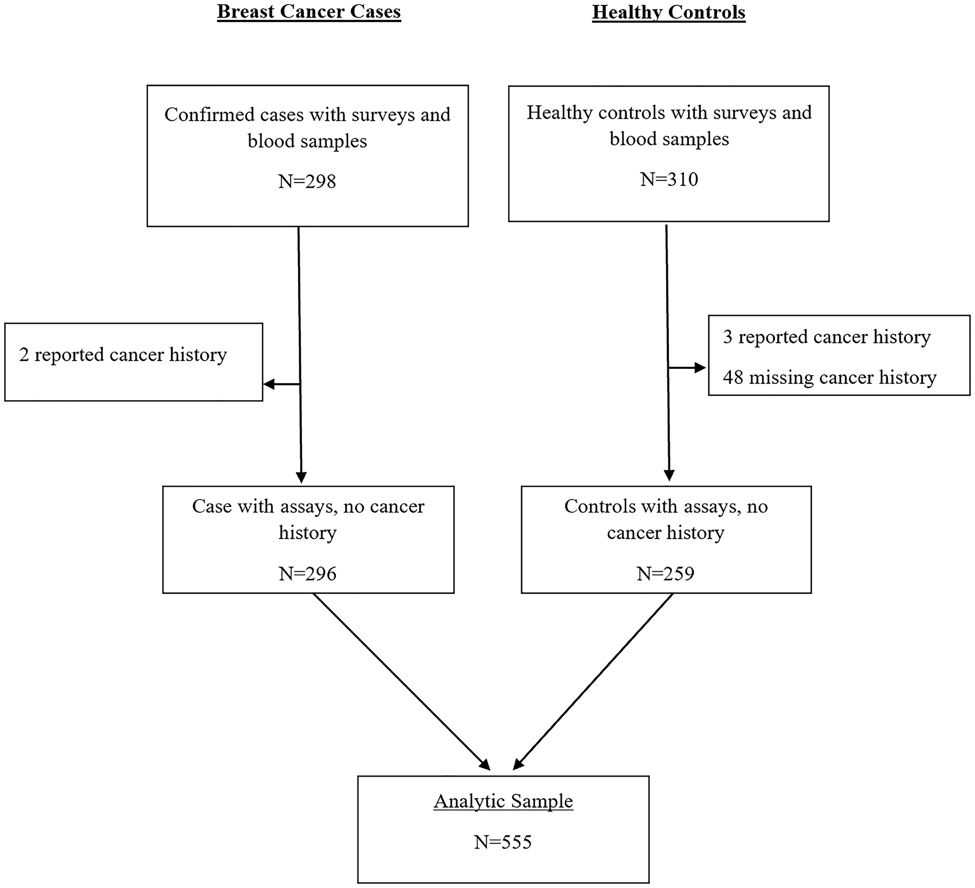 CONSORT diagram for MEND hsCRP analysis.