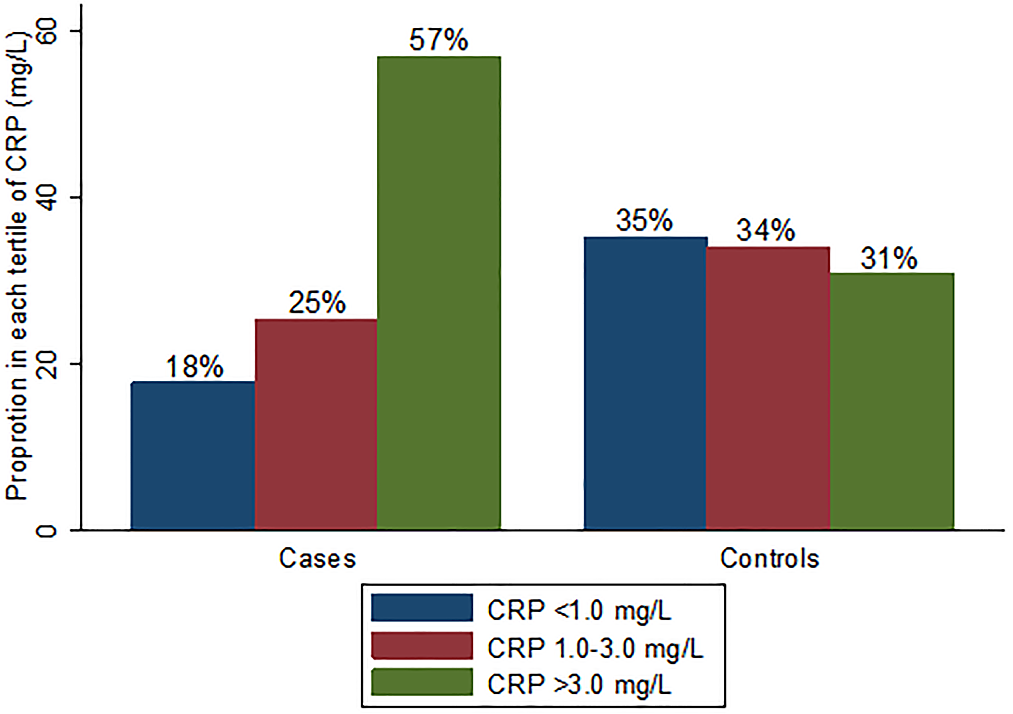 Proportion in each hsCRP category by case-control group.