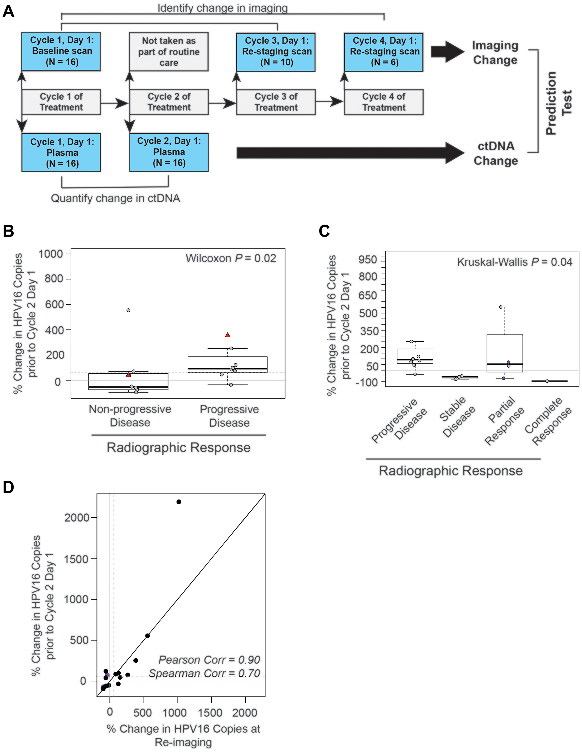 The absolute change in HPV16 ctDNA copies after one cycle of treatment predicts radiographic response in recurrent and metastatic HNSCC patients.