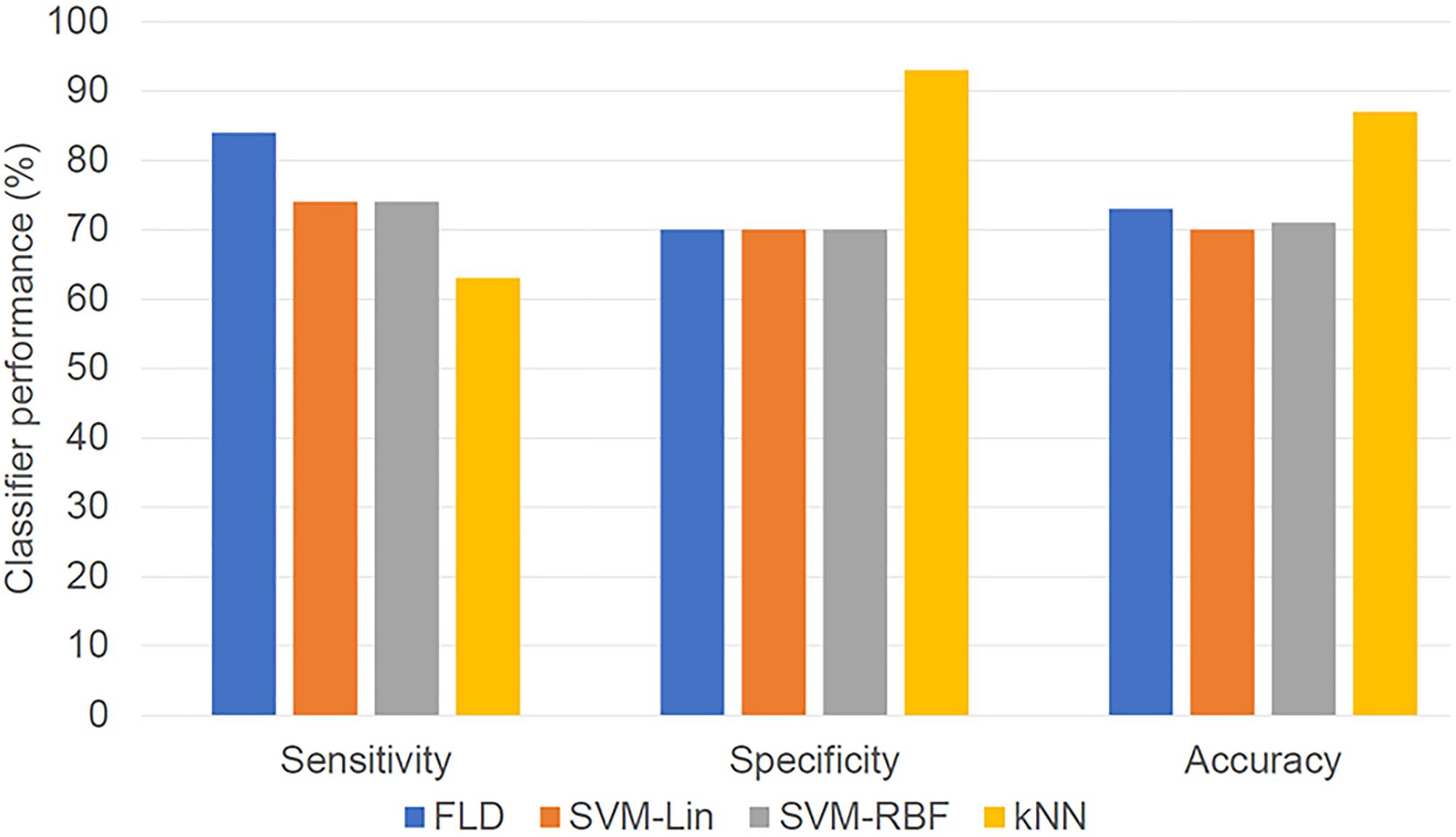 Bar diagram showing classifier result values (optimized for maximum F1-Score).