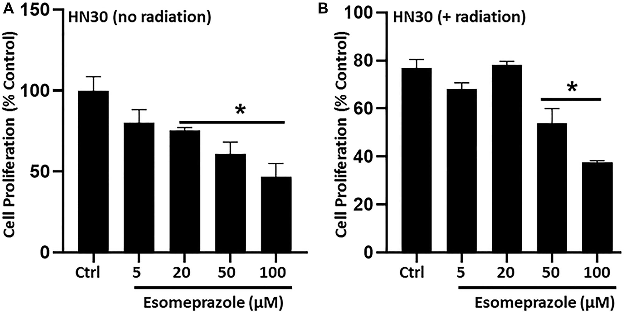 Esomeprazole inhibits cancer cell proliferation.