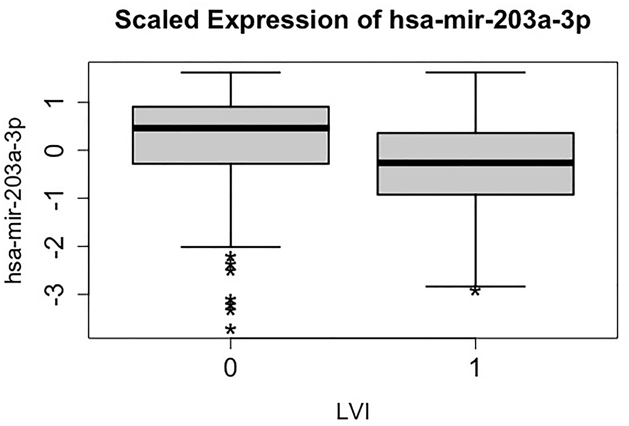 Side-by-side boxplots (distribution) of the scaled expression of hsa-mir-203a-3p against lymphovascular invasion (LVI) status.