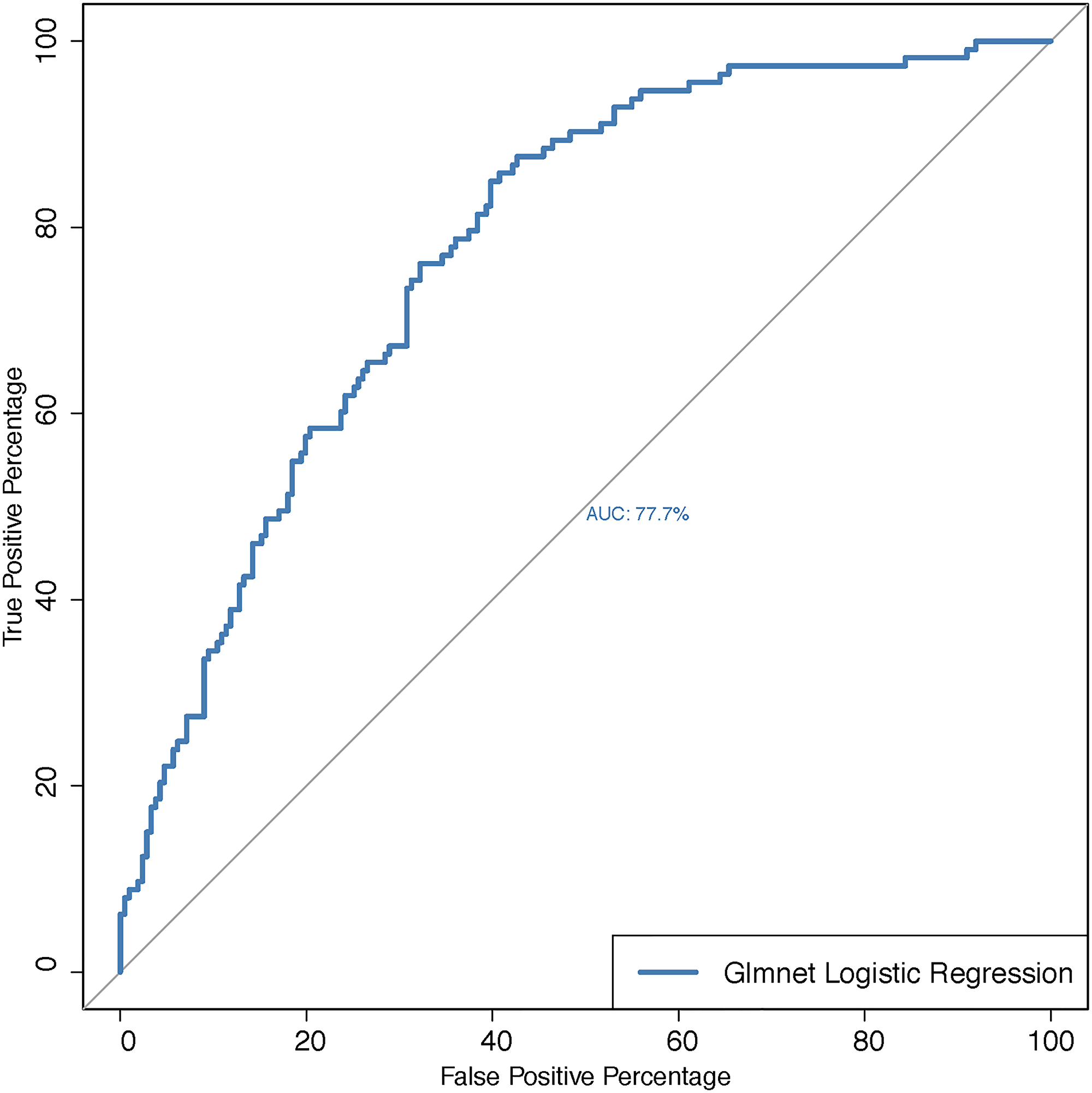 ROC-curve for predicting lymphovascular invasion status for the multiple logistic regression with the set of miRNAs as predictors that are selected via the LASSO method.