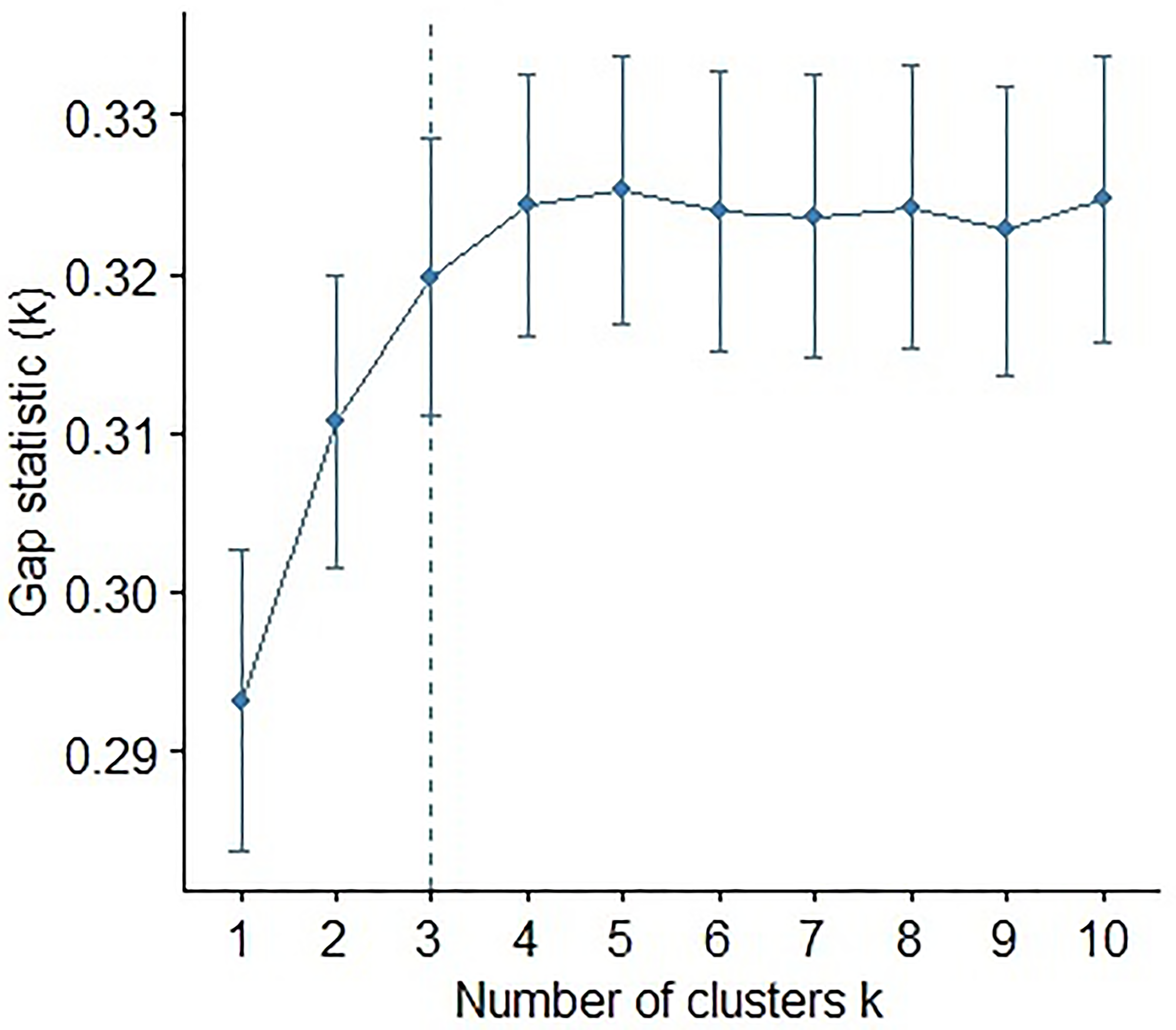 Plot of the gap statistic against the number of clusters in an unsupervised k-means clustering of the miRNAs.