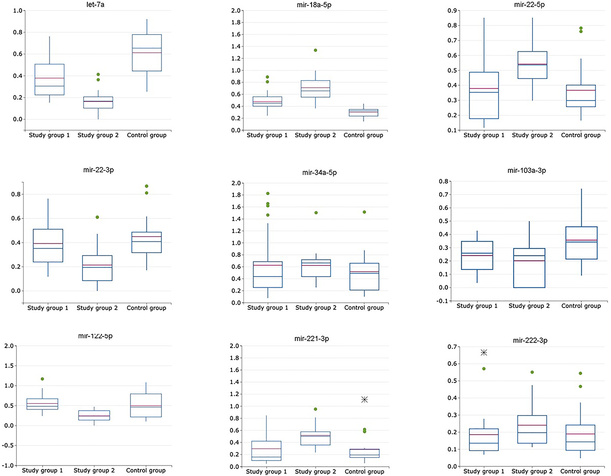 Relative expression of miRNAs (exosomal to non-exosomal miRNAs ratio) in plasma of patients with HCV-related cirrhosis (study group 1, n = 24), liver cancer (study group 2, n = 24) and healthy volunteers (control group, n = 21).