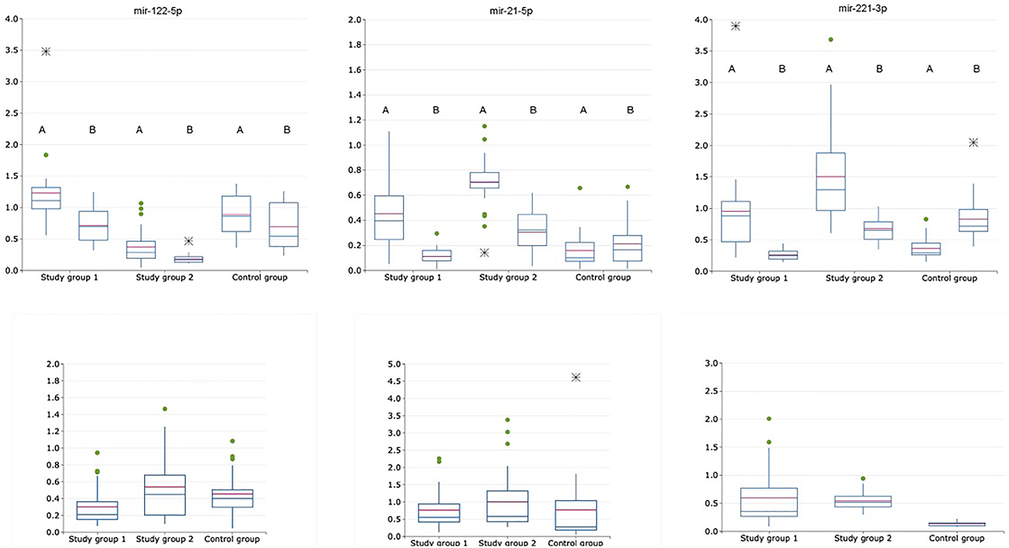 Relative expression of exosomal and non-exosomal miRNAs normalized to the corresponding miRNA-16-5p (upper raw) and normalized as exosomal to non-exosomal miRNAs ratio (lower raw) in saliva of patients with HCV-related cirrhosis (study group 1, n = 24), liver cancer (study group 2, n = 24) and healthy volunteers (control group, n = 21); A is for exosomal samples; B is for non-exosomal samples.
