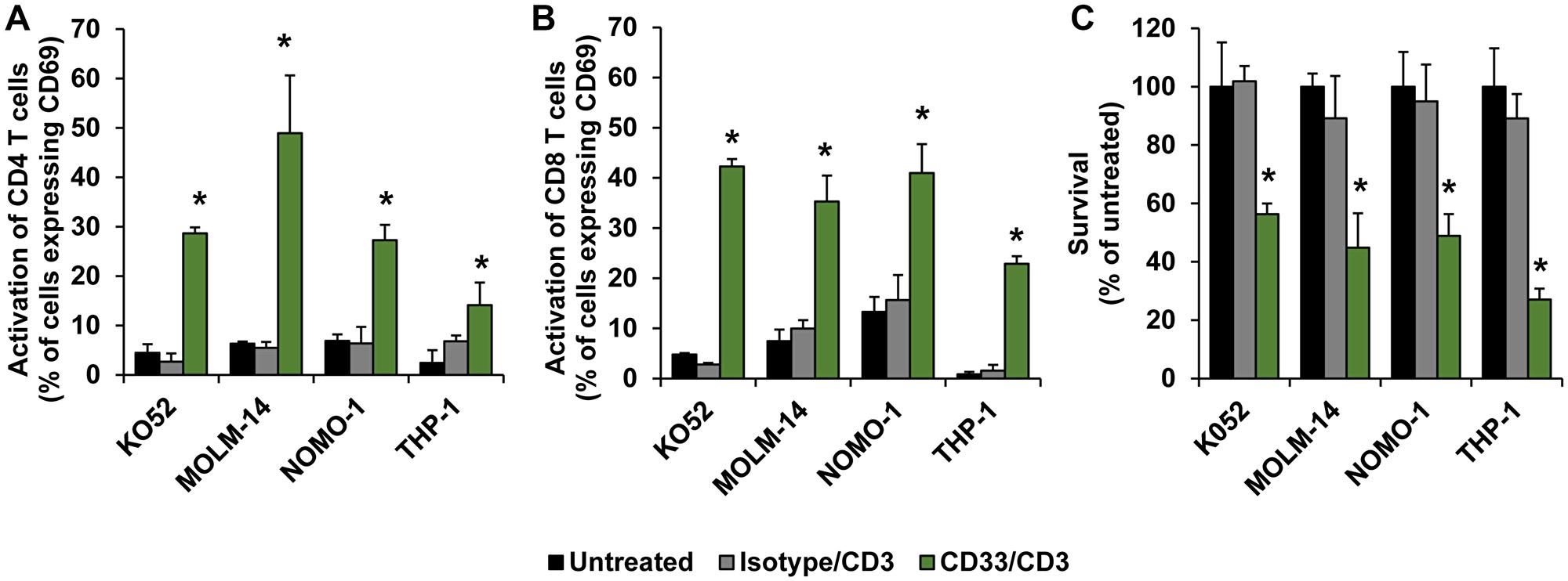 Efficacy of nanoTCEs in vitro.