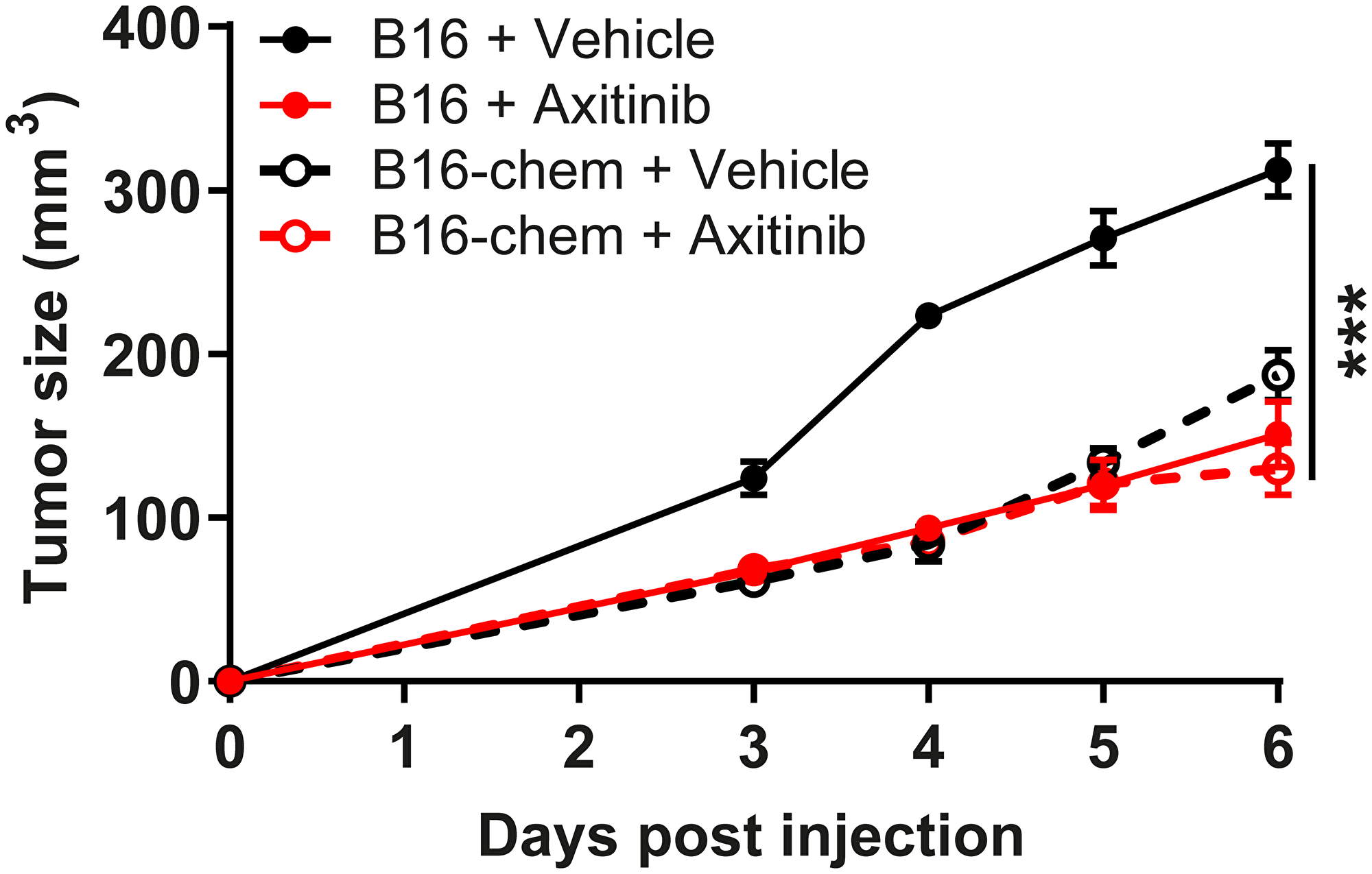 Chemerin does not cooperate with axitinib.