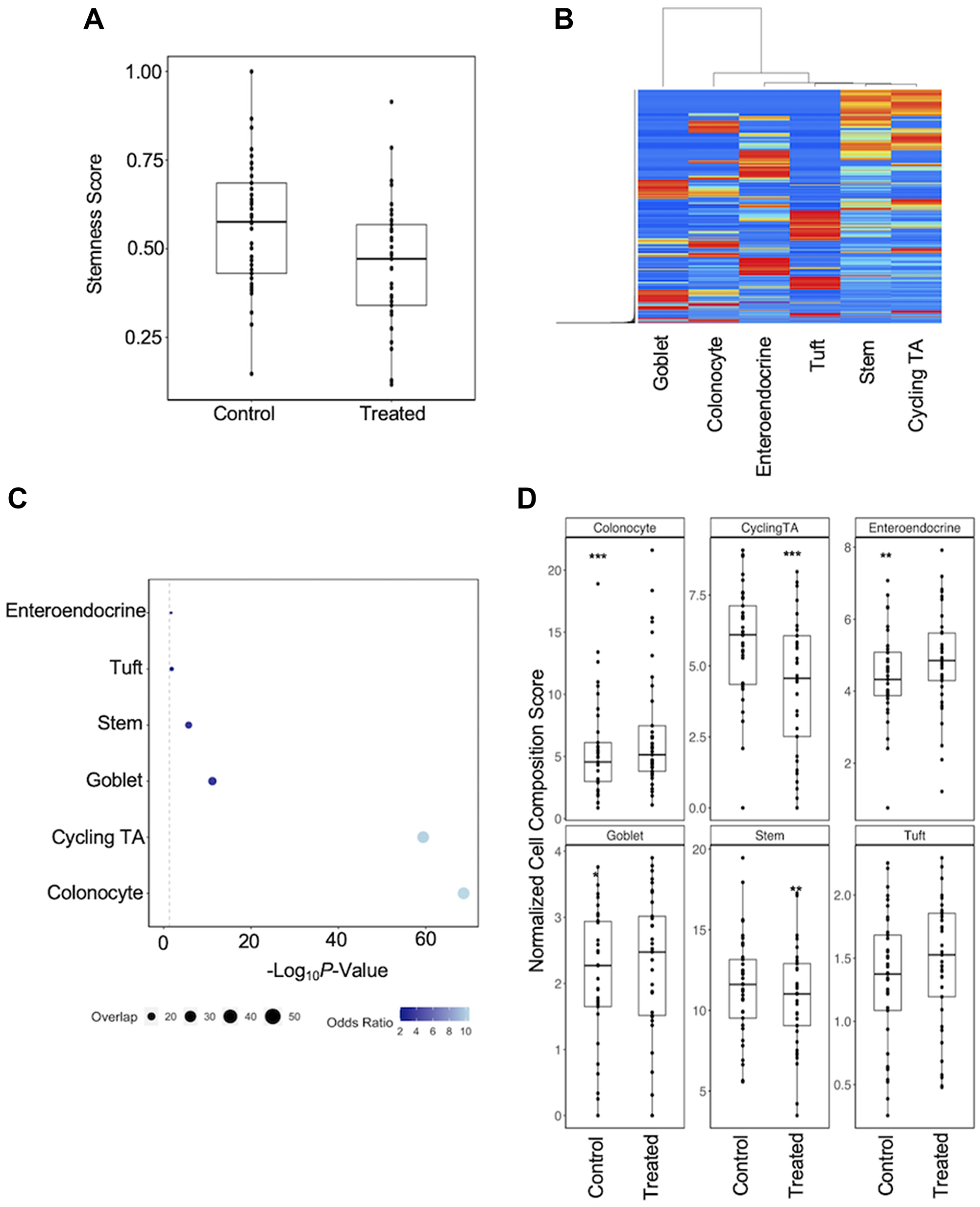 Regression analysis of cell composition differences in response to carcinogen exposure.