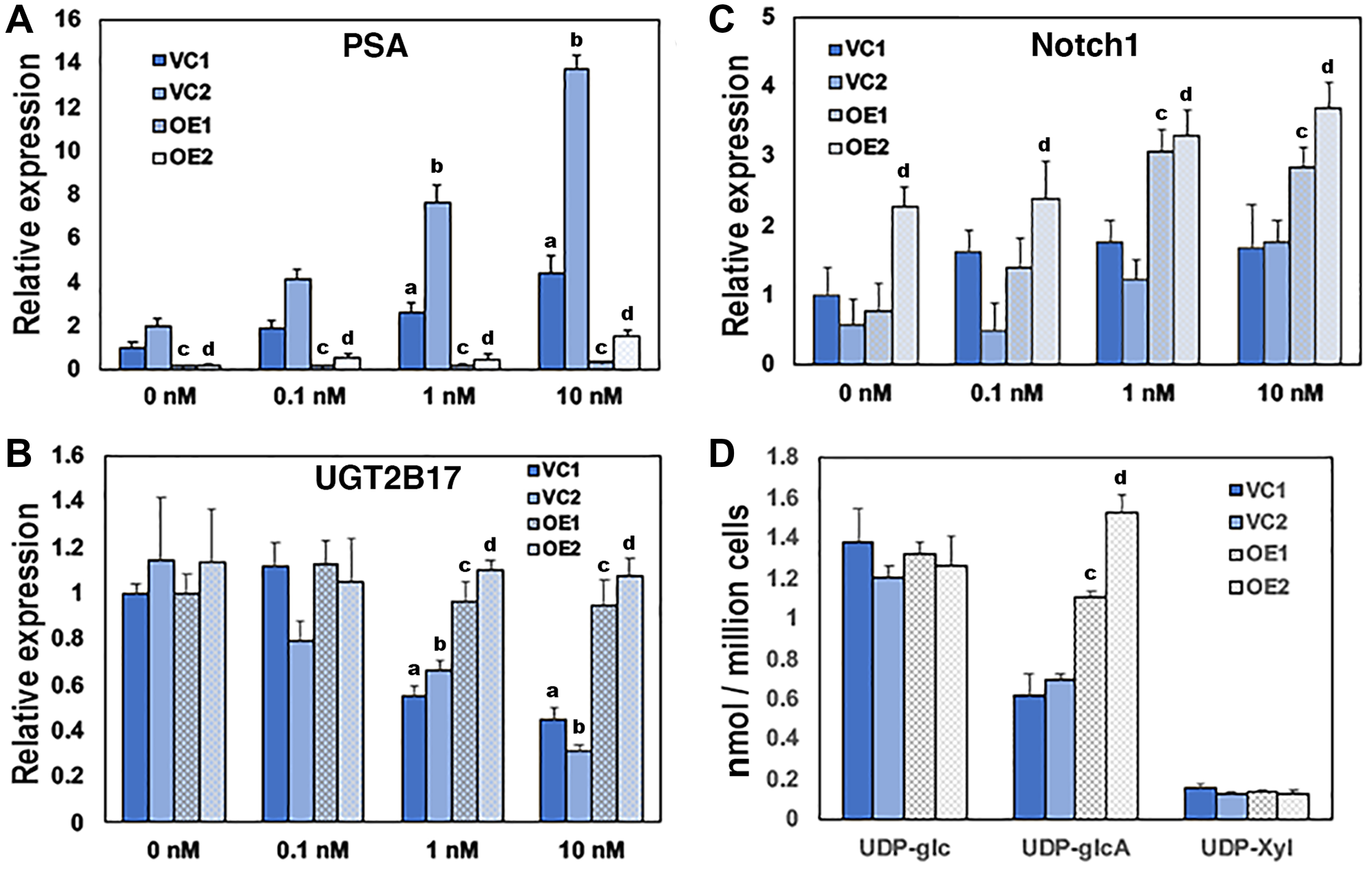 Overexpression of UGDH in the AD LNCaP background desensitizes AR-mediated gene expression and reduces glucuronidation precursors.