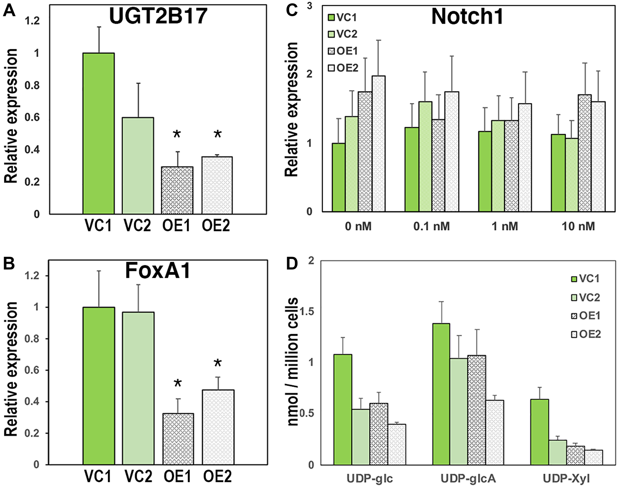 Overexpression of UGDH in the CR LNCaP background further suppresses AR-mediated expression of glucuronidation genes and reduces nucleotide sugar pools without impacting proteoglycan production.